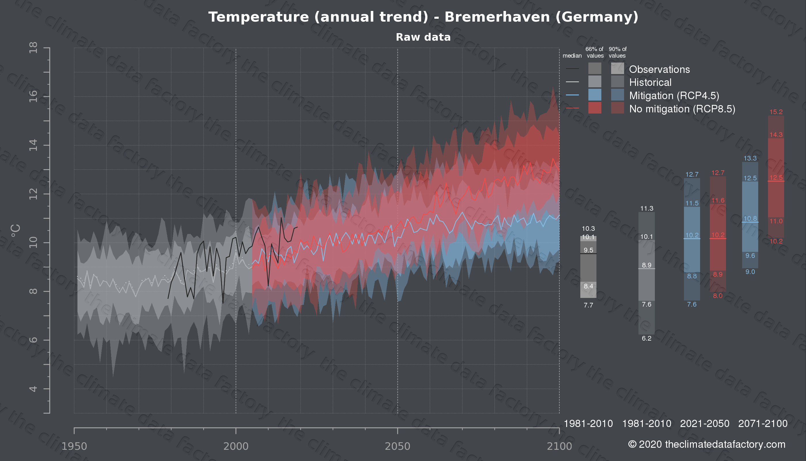 Graphic of projected temperature for Bremerhaven (Germany) under two climate change mitigation policy scenarios (RCP4.5, RCP8.5). Represented climate data are raw data from IPCC models. https://theclimatedatafactory.com