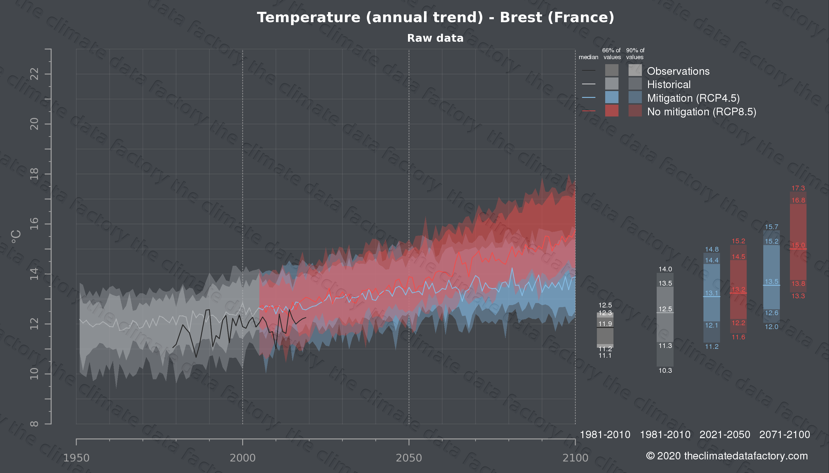 Graphic of projected temperature for Brest (France) under two climate change mitigation policy scenarios (RCP4.5, RCP8.5). Represented climate data are raw data from IPCC models. https://theclimatedatafactory.com