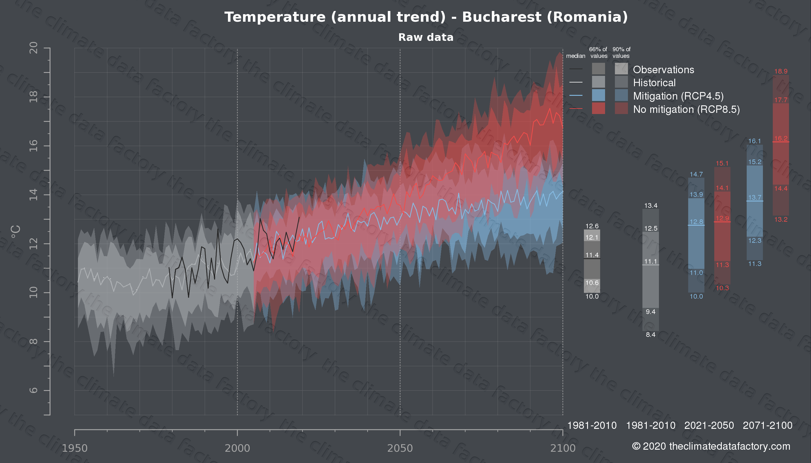Graphic of projected temperature for Bucharest (Romania) under two climate change mitigation policy scenarios (RCP4.5, RCP8.5). Represented climate data are raw data from IPCC models. https://theclimatedatafactory.com