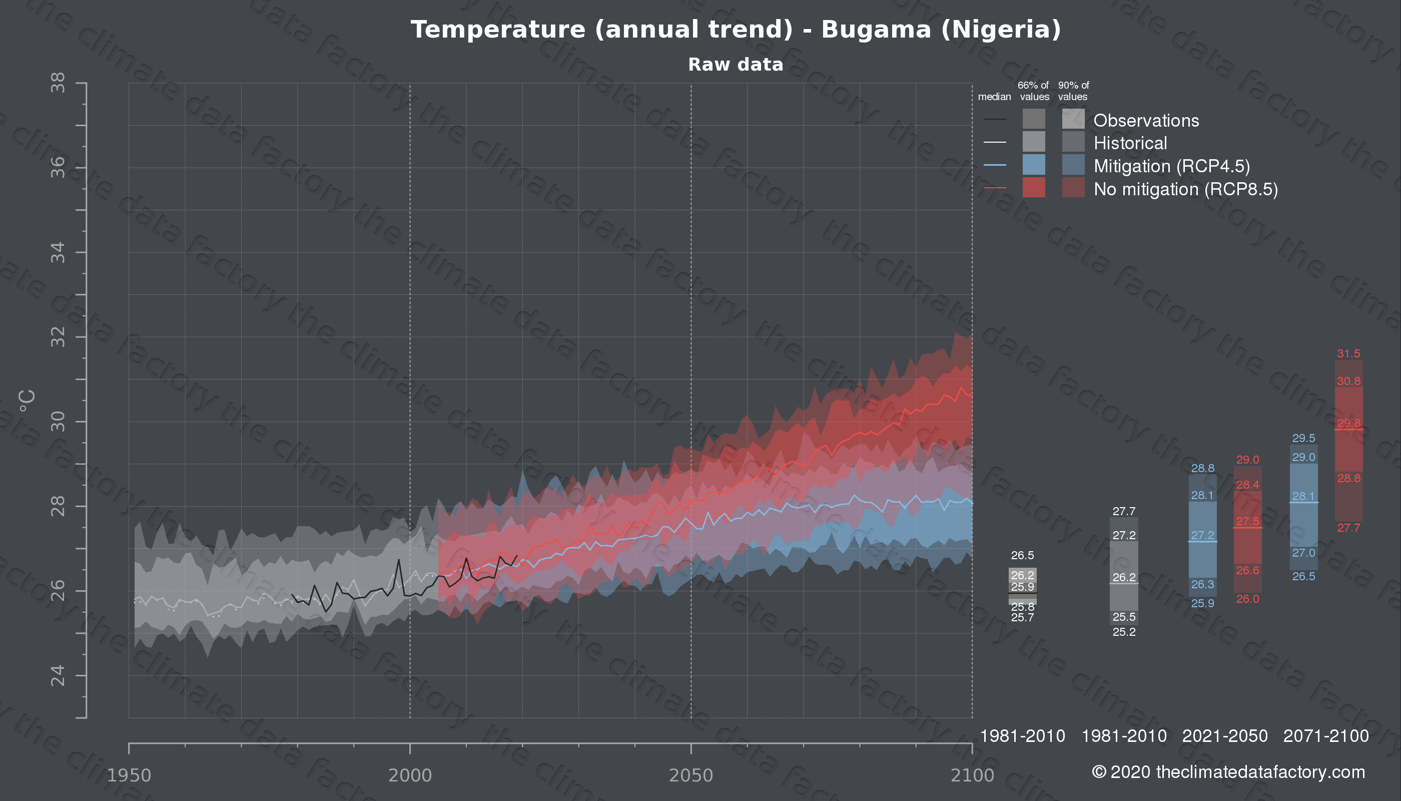 Graphic of projected temperature for Bugama (Nigeria) under two climate change mitigation policy scenarios (RCP4.5, RCP8.5). Represented climate data are raw data from IPCC models. https://theclimatedatafactory.com