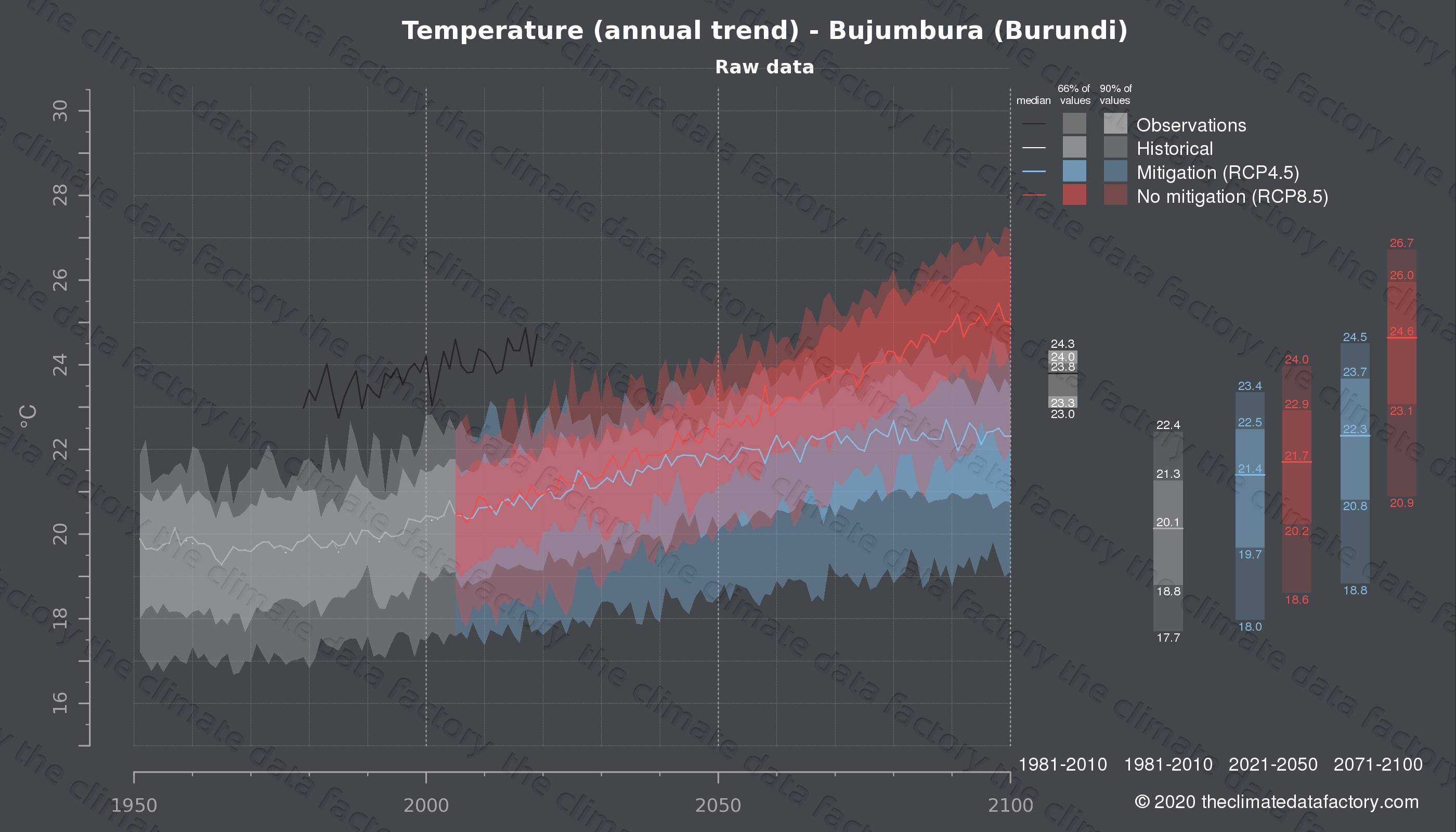 Graphic of projected temperature for Bujumbura (Burundi) under two climate change mitigation policy scenarios (RCP4.5, RCP8.5). Represented climate data are raw data from IPCC models. https://theclimatedatafactory.com