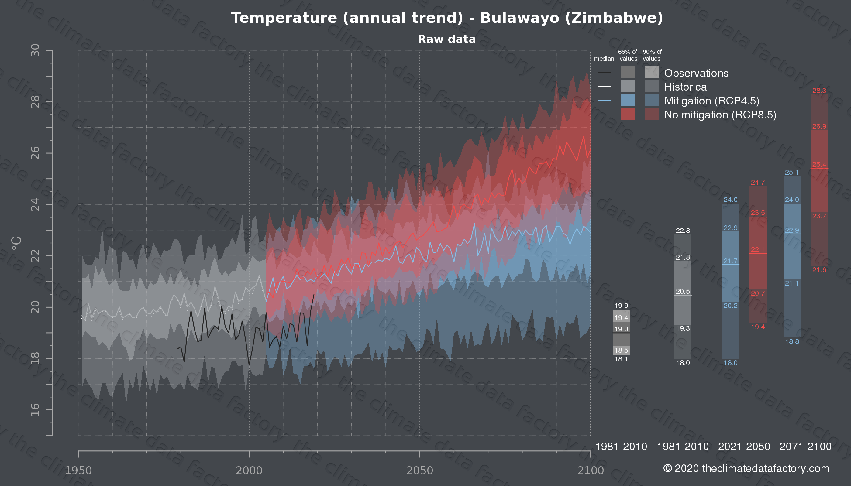 Graphic of projected temperature for Bulawayo (Zimbabwe) under two climate change mitigation policy scenarios (RCP4.5, RCP8.5). Represented climate data are raw data from IPCC models. https://theclimatedatafactory.com