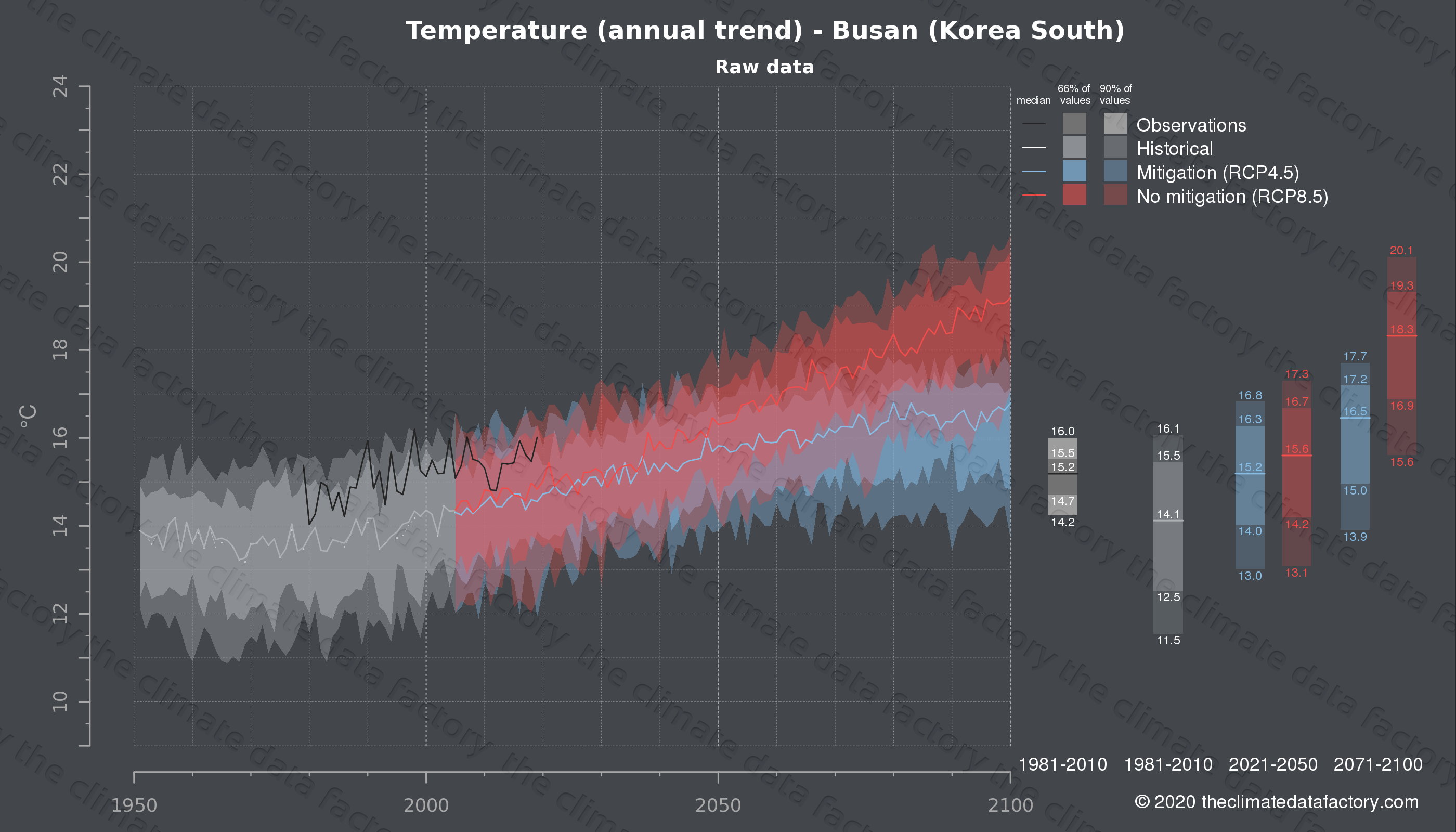 Graphic of projected temperature for Busan (South Korea) under two climate change mitigation policy scenarios (RCP4.5, RCP8.5). Represented climate data are raw data from IPCC models. https://theclimatedatafactory.com