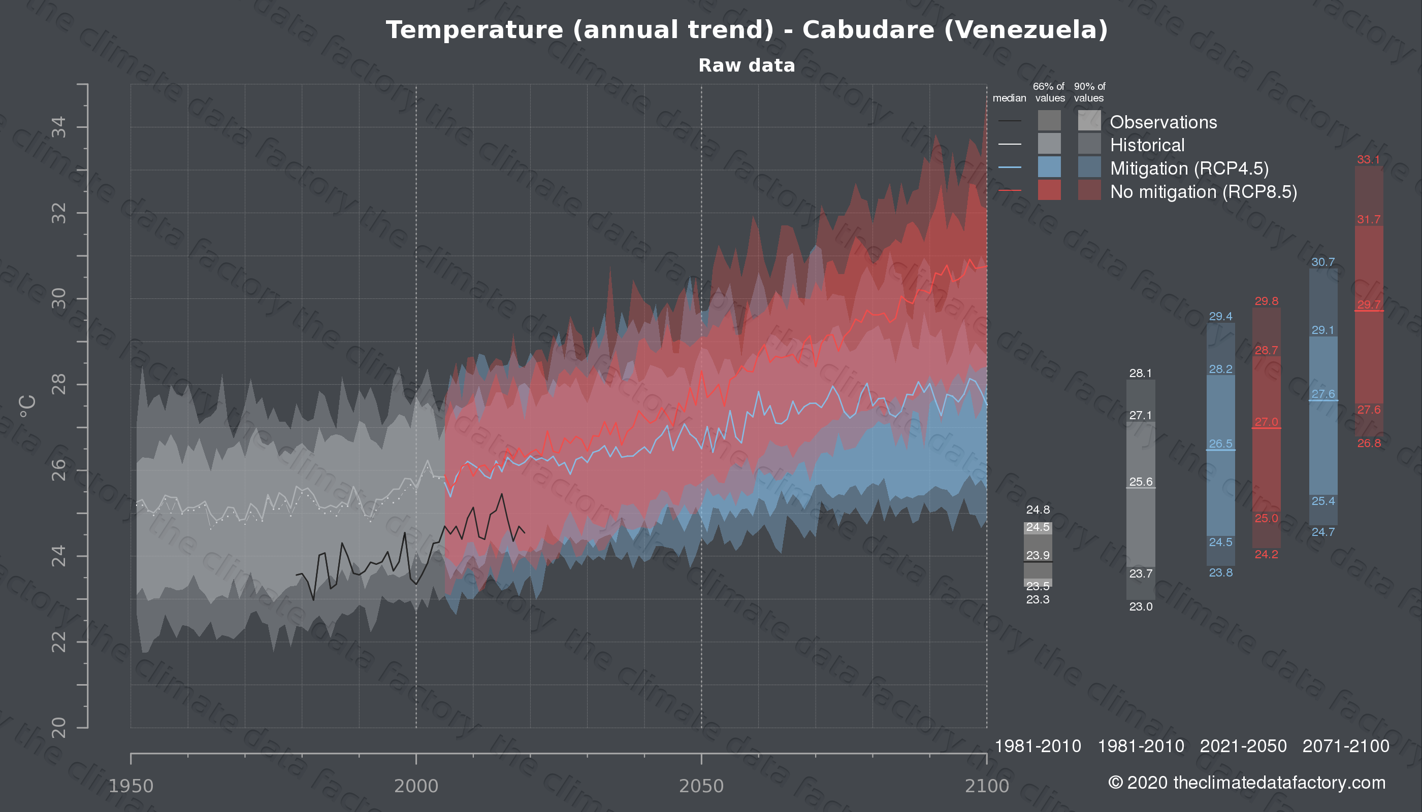 Graphic of projected temperature for Cabudare (Venezuela) under two climate change mitigation policy scenarios (RCP4.5, RCP8.5). Represented climate data are raw data from IPCC models. https://theclimatedatafactory.com