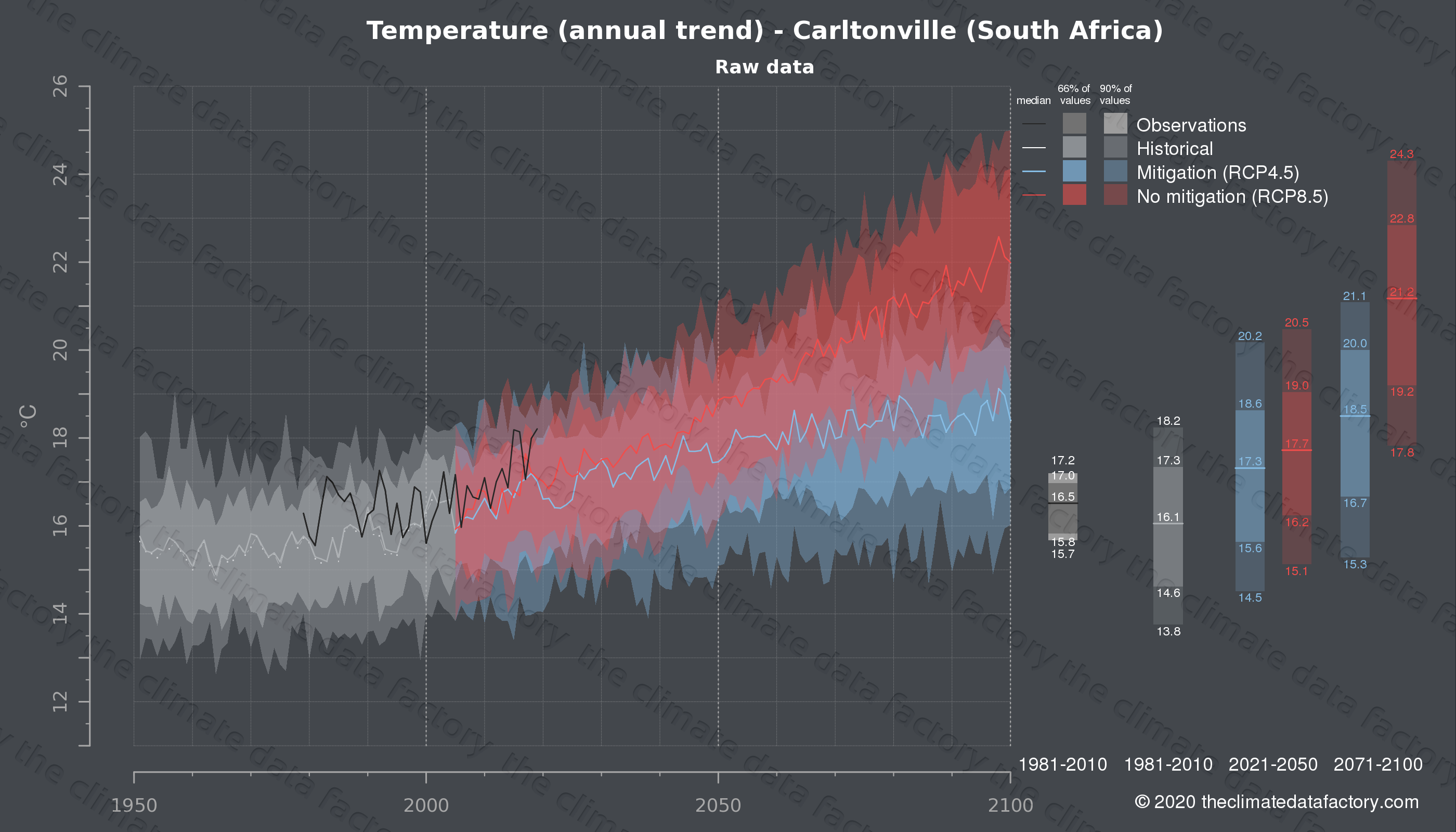Graphic of projected temperature for Carltonville (South Africa) under two climate change mitigation policy scenarios (RCP4.5, RCP8.5). Represented climate data are raw data from IPCC models. https://theclimatedatafactory.com