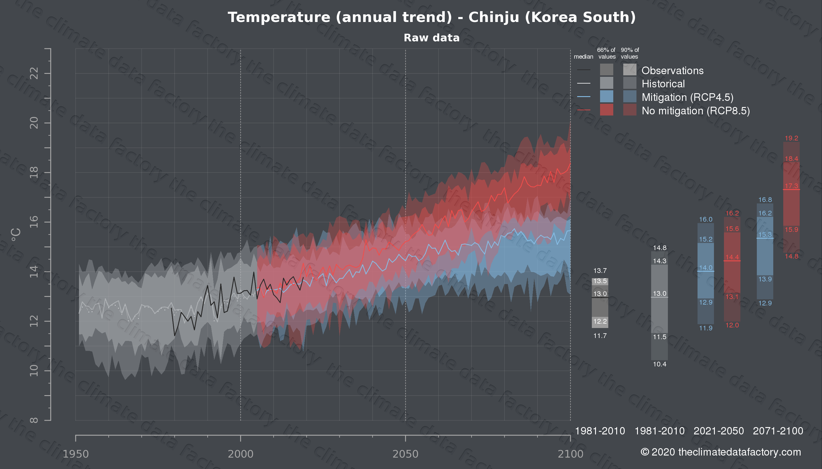 Graphic of projected temperature for Chinju (South Korea) under two climate change mitigation policy scenarios (RCP4.5, RCP8.5). Represented climate data are raw data from IPCC models. https://theclimatedatafactory.com