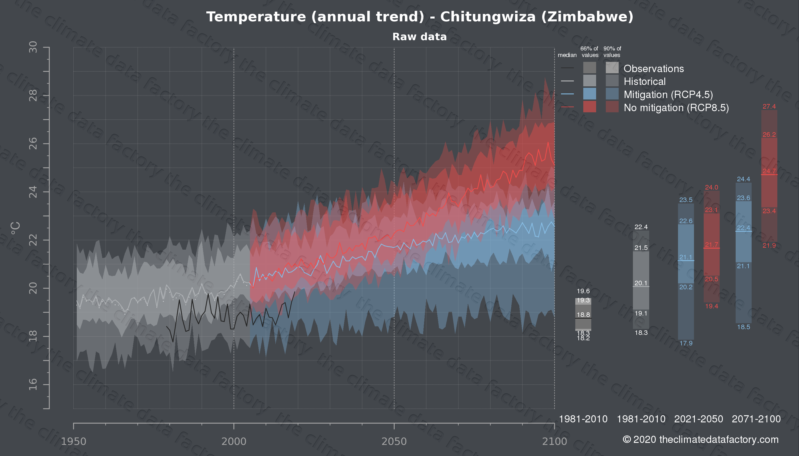 Graphic of projected temperature for Chitungwiza (Zimbabwe) under two climate change mitigation policy scenarios (RCP4.5, RCP8.5). Represented climate data are raw data from IPCC models. https://theclimatedatafactory.com