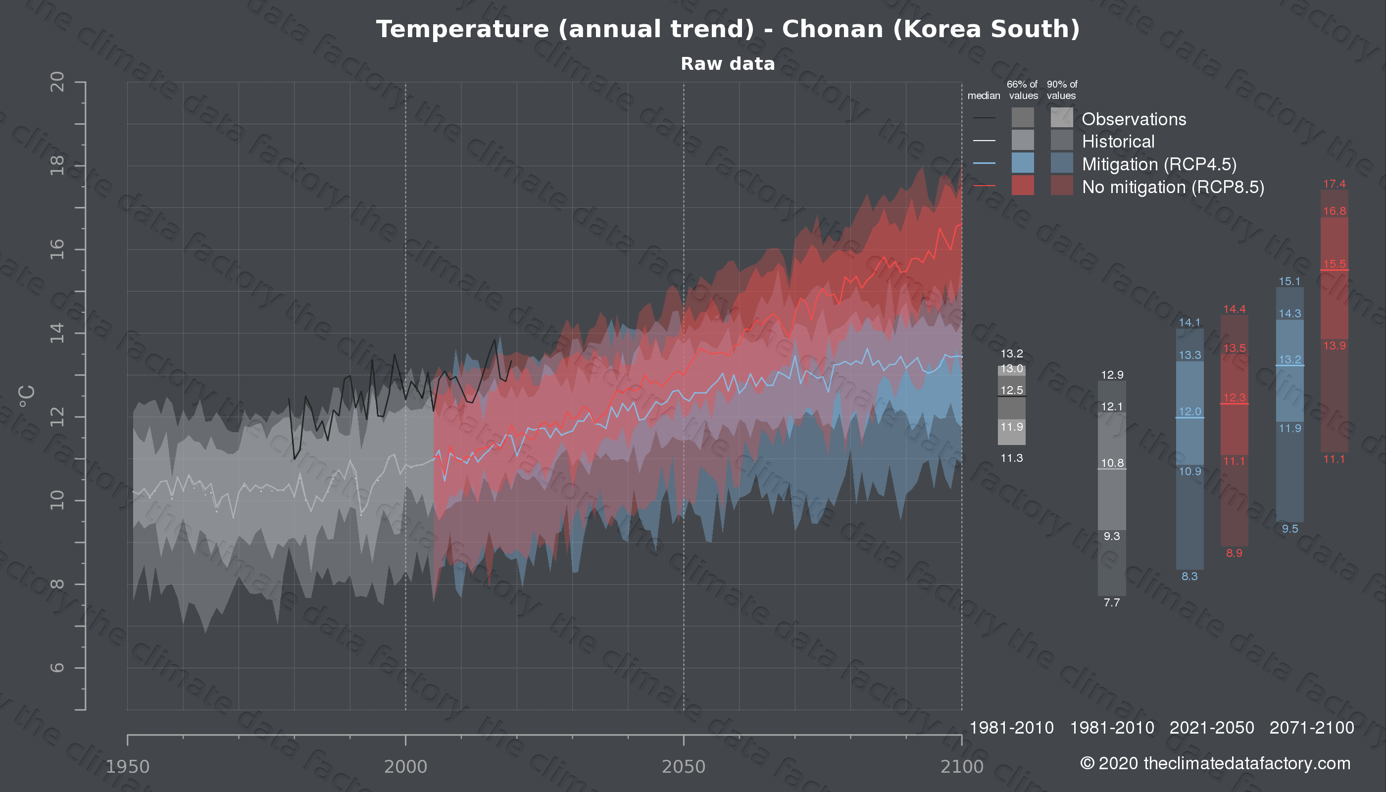 Graphic of projected temperature for Chonan (South Korea) under two climate change mitigation policy scenarios (RCP4.5, RCP8.5). Represented climate data are raw data from IPCC models. https://theclimatedatafactory.com