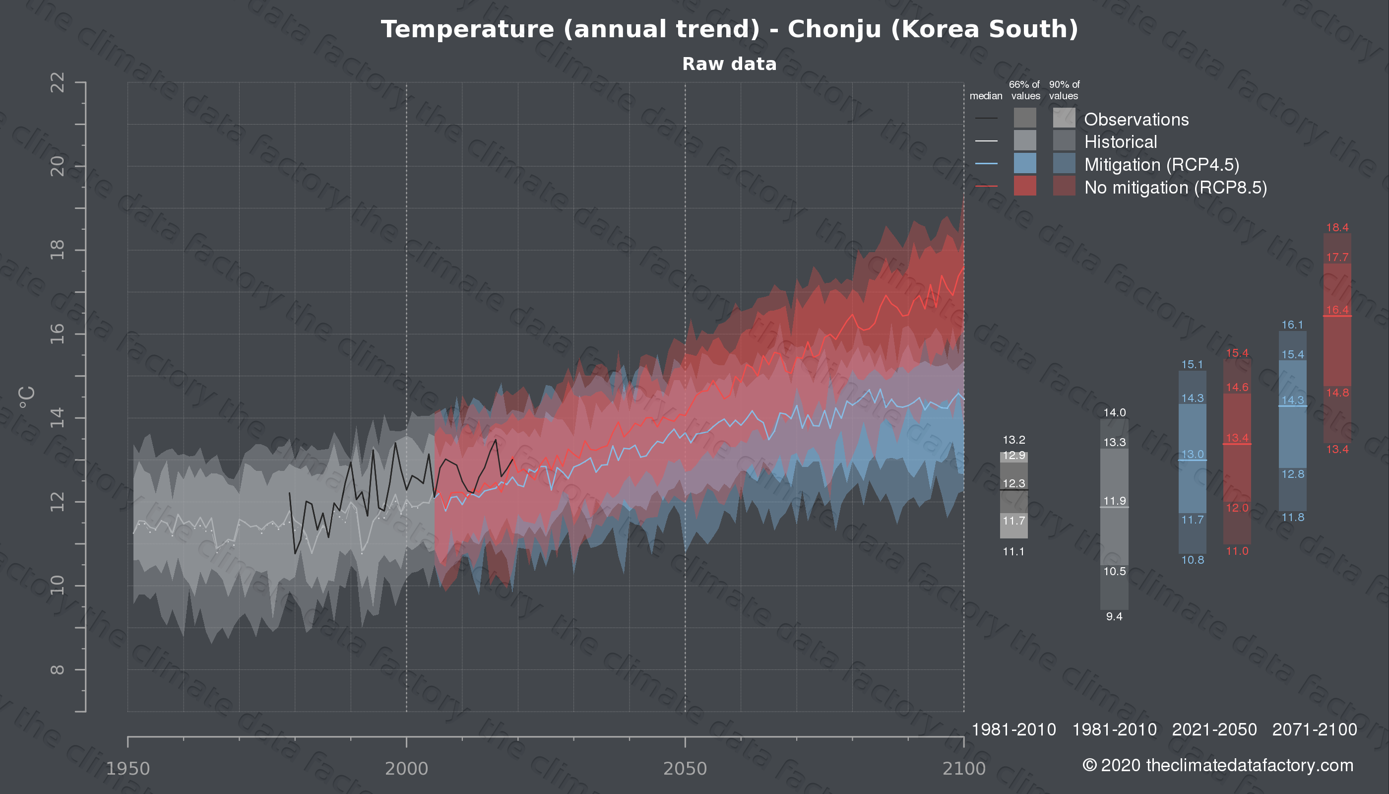 Graphic of projected temperature for Chonju (South Korea) under two climate change mitigation policy scenarios (RCP4.5, RCP8.5). Represented climate data are raw data from IPCC models. https://theclimatedatafactory.com