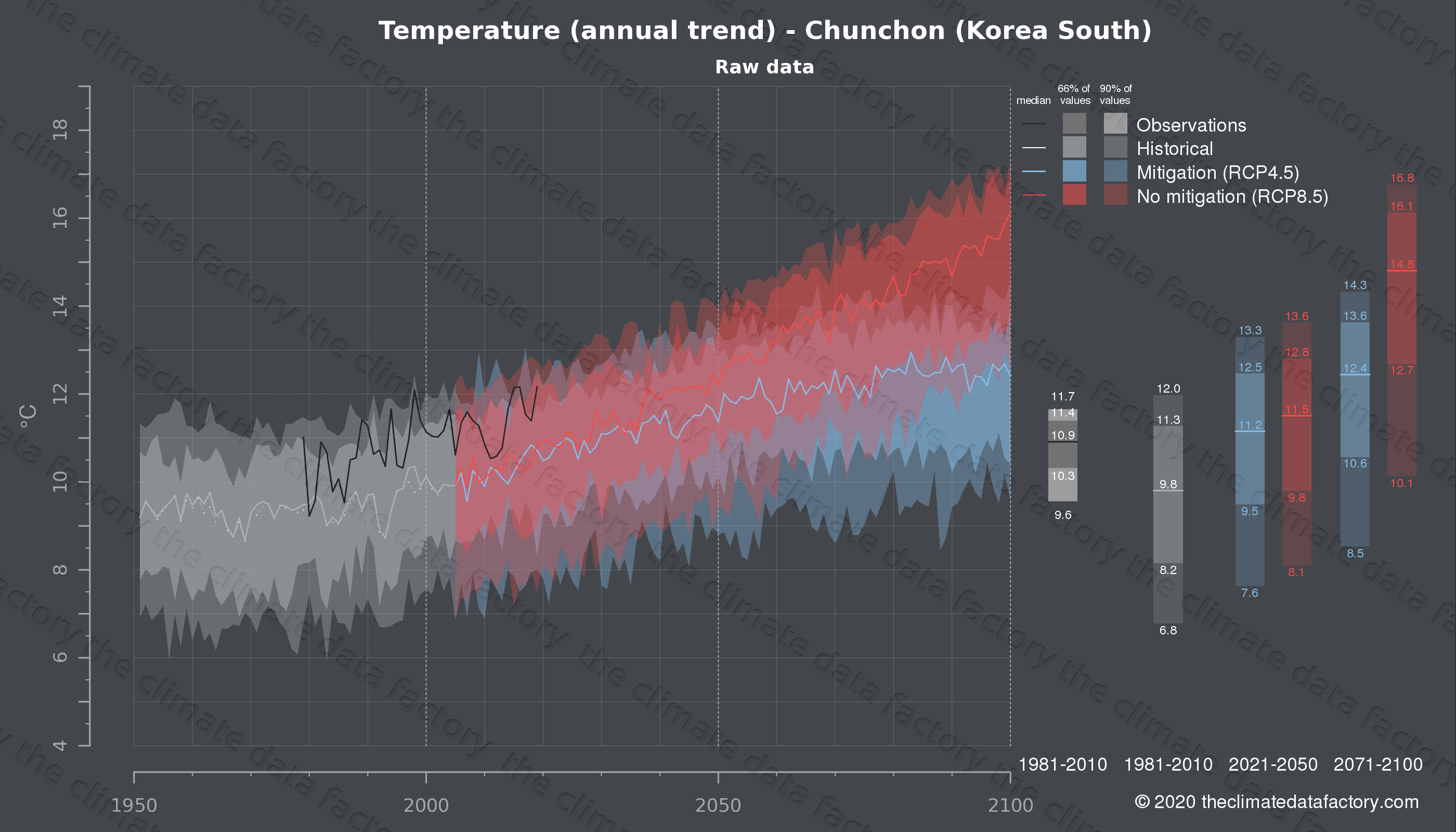Graphic of projected temperature for Chunchon (South Korea) under two climate change mitigation policy scenarios (RCP4.5, RCP8.5). Represented climate data are raw data from IPCC models. https://theclimatedatafactory.com