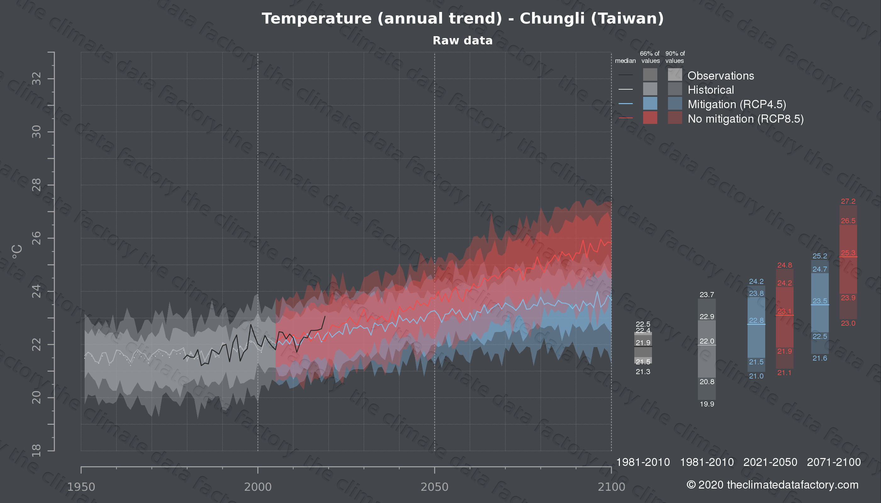 Graphic of projected temperature for Chungli (Taiwan) under two climate change mitigation policy scenarios (RCP4.5, RCP8.5). Represented climate data are raw data from IPCC models. https://theclimatedatafactory.com