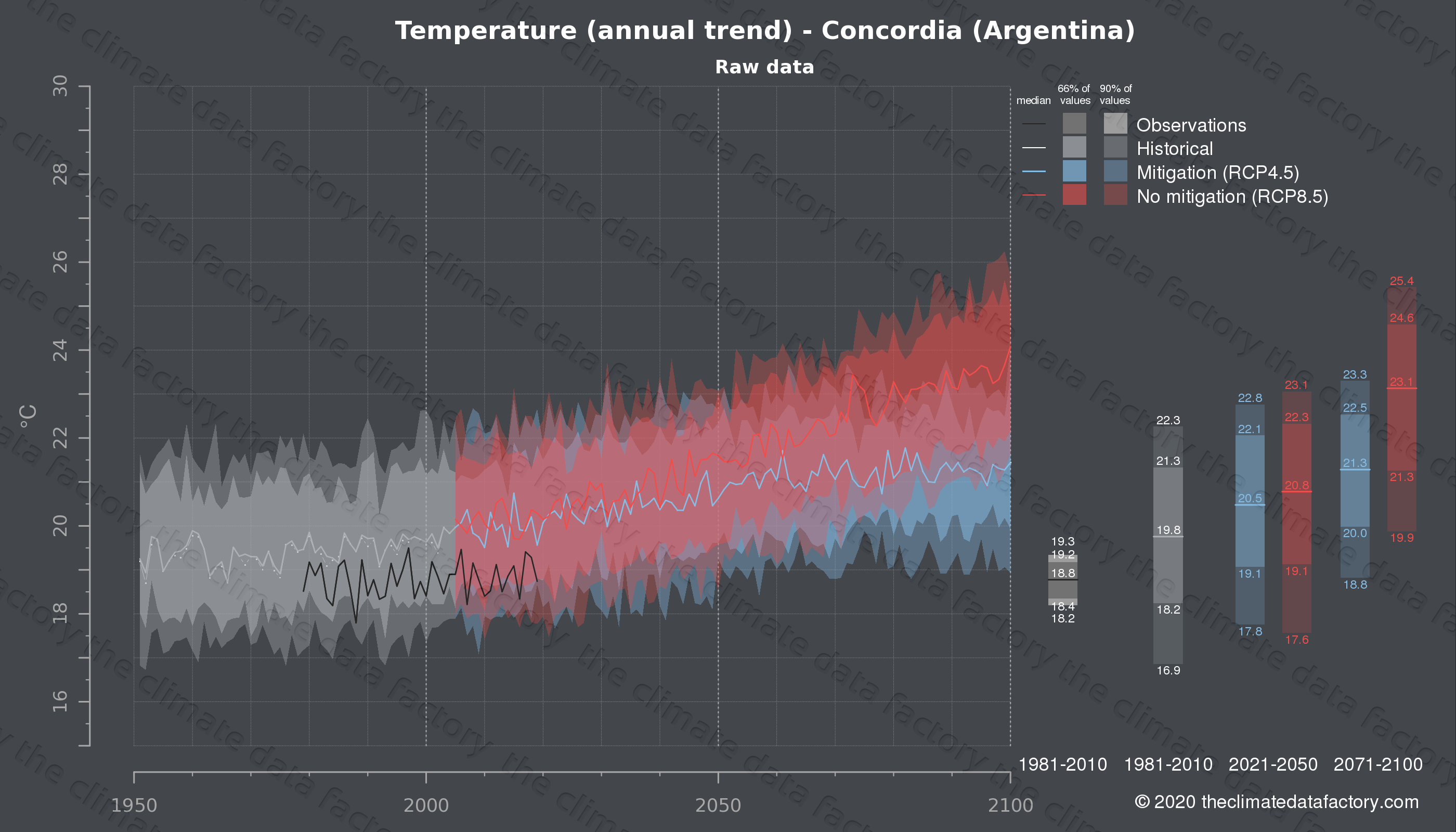 Graphic of projected temperature for Concordia (Argentina) under two climate change mitigation policy scenarios (RCP4.5, RCP8.5). Represented climate data are raw data from IPCC models. https://theclimatedatafactory.com