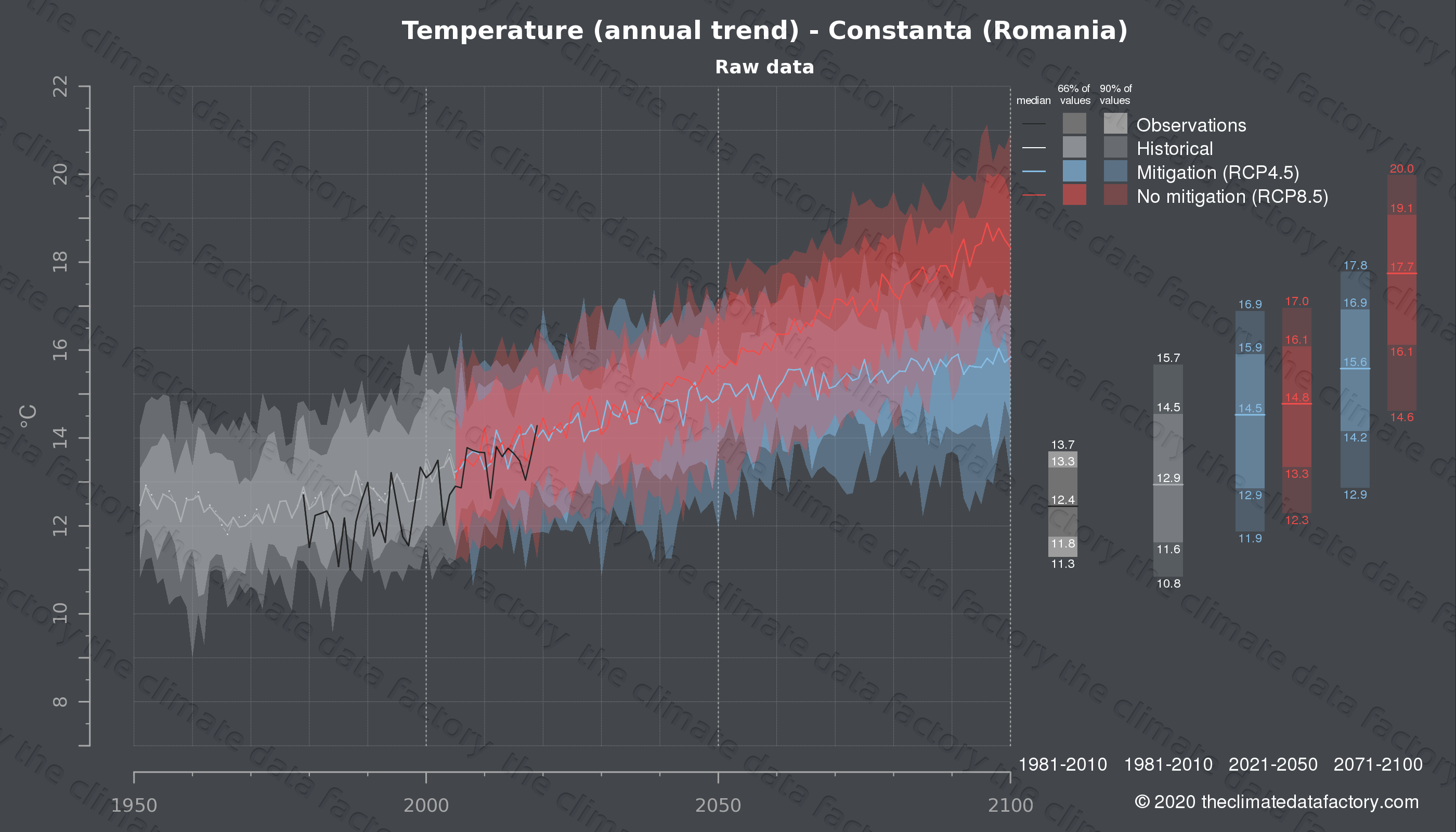 Graphic of projected temperature for Constanta (Romania) under two climate change mitigation policy scenarios (RCP4.5, RCP8.5). Represented climate data are raw data from IPCC models. https://theclimatedatafactory.com