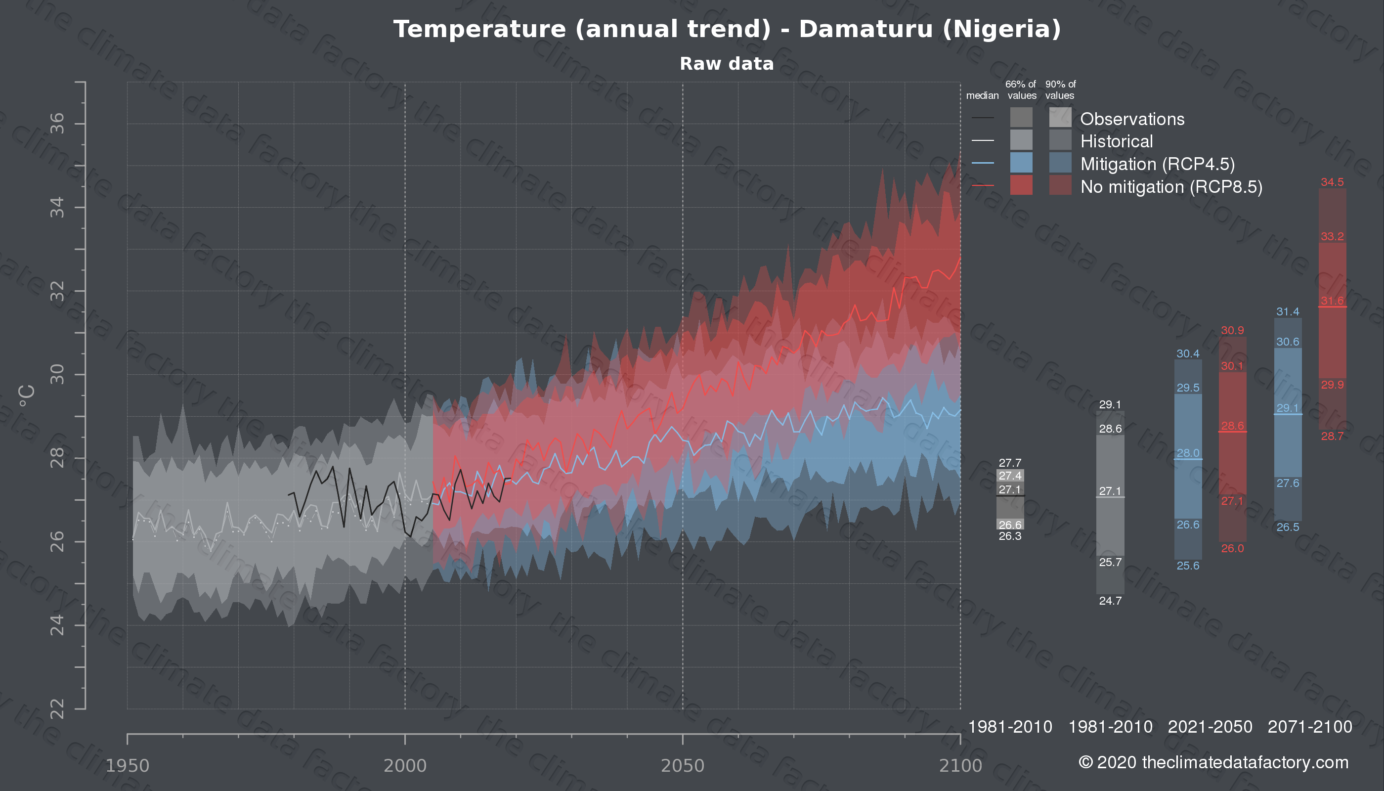 Graphic of projected temperature for Damaturu (Nigeria) under two climate change mitigation policy scenarios (RCP4.5, RCP8.5). Represented climate data are raw data from IPCC models. https://theclimatedatafactory.com