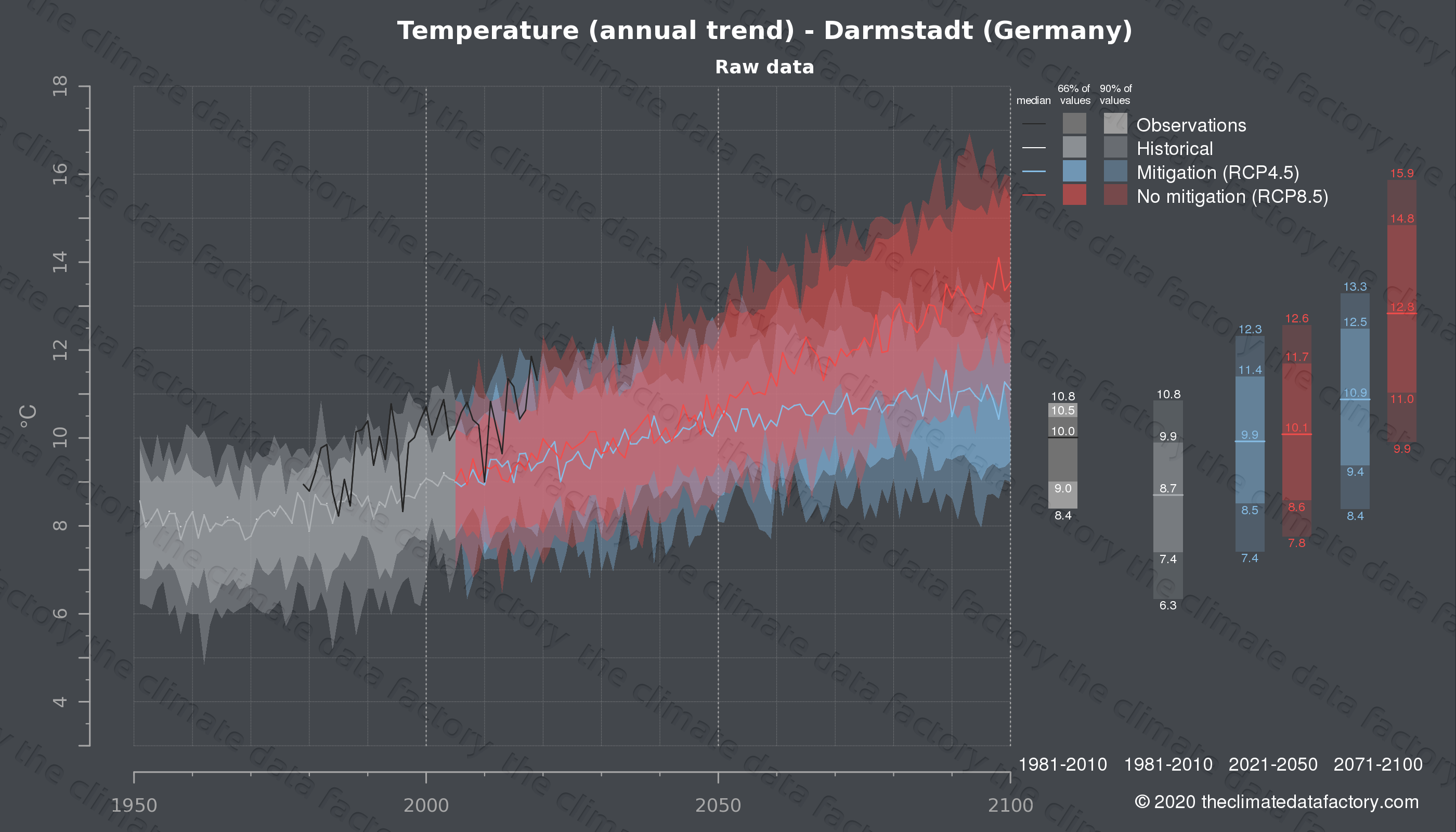 Graphic of projected temperature for Darmstadt (Germany) under two climate change mitigation policy scenarios (RCP4.5, RCP8.5). Represented climate data are raw data from IPCC models. https://theclimatedatafactory.com