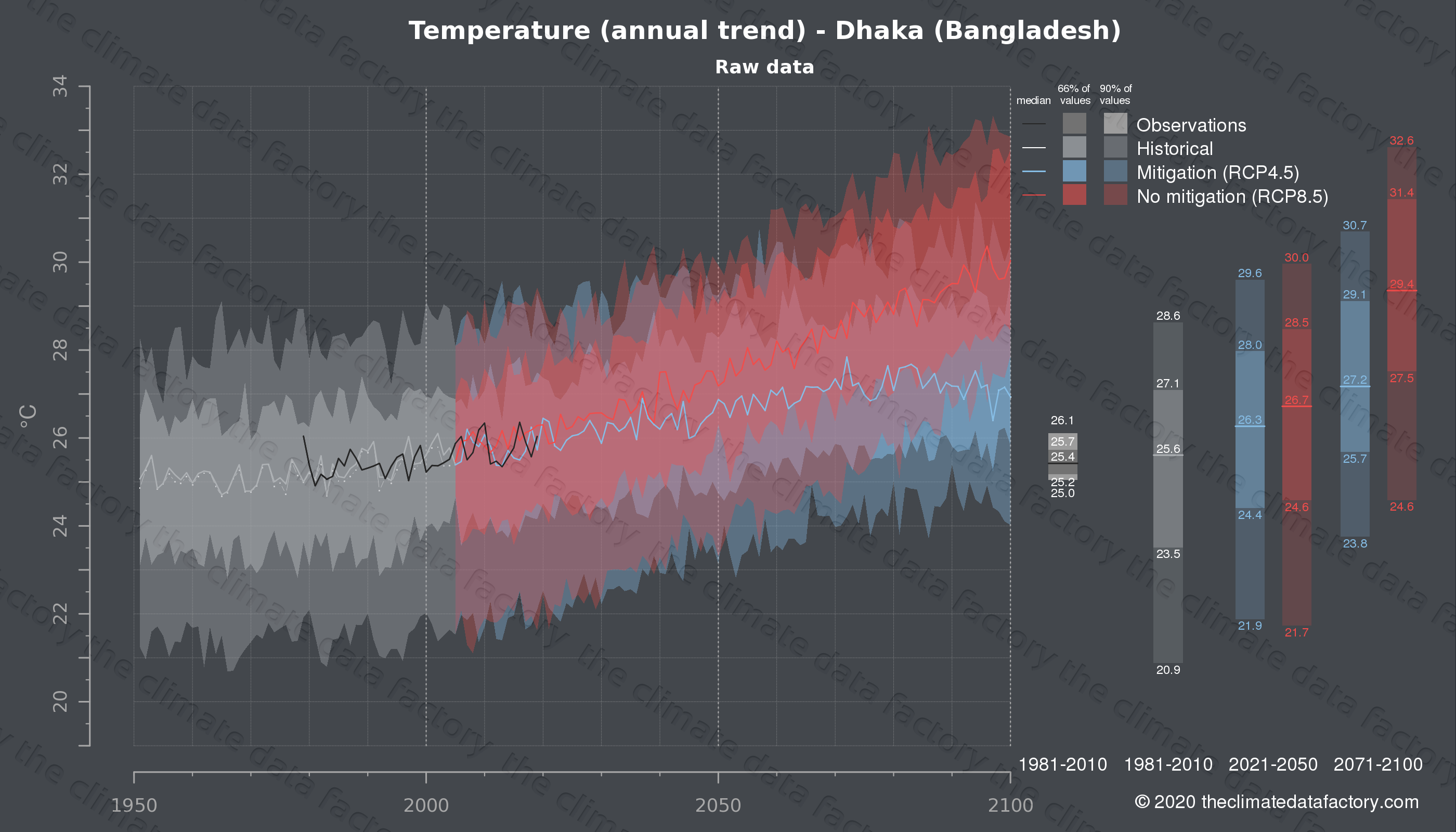 Graphic of projected temperature for Dhaka (Bangladesh) under two climate change mitigation policy scenarios (RCP4.5, RCP8.5). Represented climate data are raw data from IPCC models. https://theclimatedatafactory.com