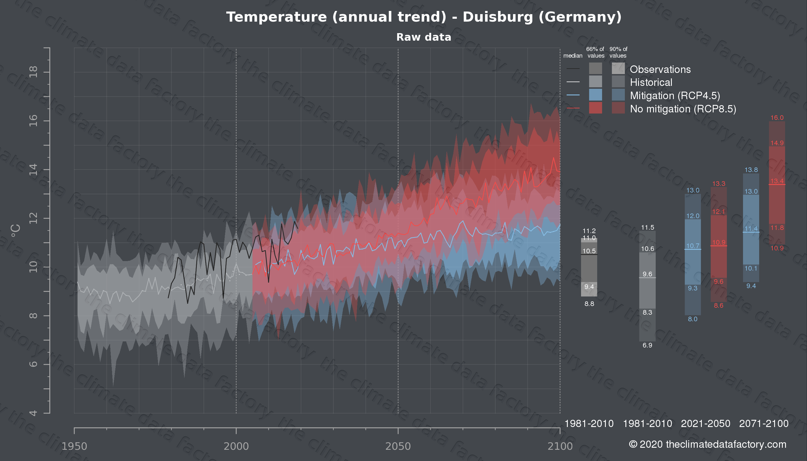 Graphic of projected temperature for Duisburg (Germany) under two climate change mitigation policy scenarios (RCP4.5, RCP8.5). Represented climate data are raw data from IPCC models. https://theclimatedatafactory.com