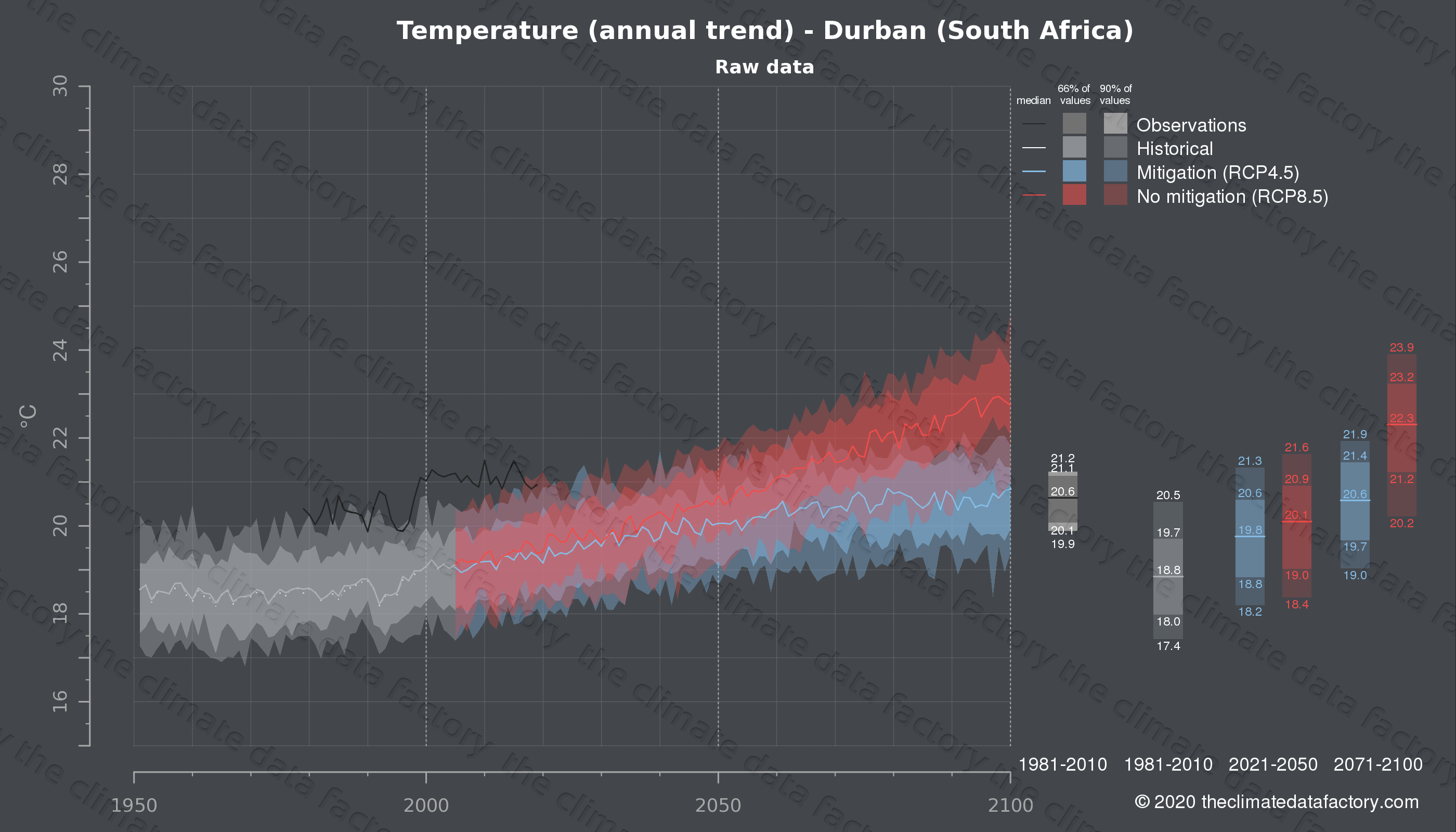Graphic of projected temperature for Durban (South Africa) under two climate change mitigation policy scenarios (RCP4.5, RCP8.5). Represented climate data are raw data from IPCC models. https://theclimatedatafactory.com