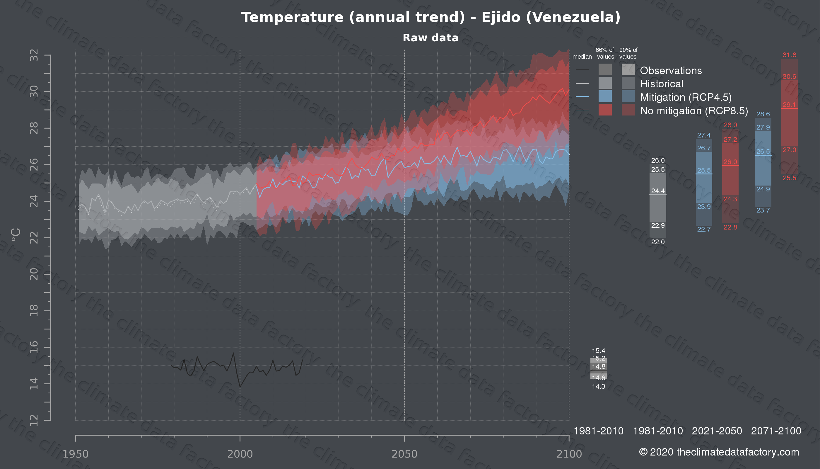 Graphic of projected temperature for Ejido (Venezuela) under two climate change mitigation policy scenarios (RCP4.5, RCP8.5). Represented climate data are raw data from IPCC models. https://theclimatedatafactory.com