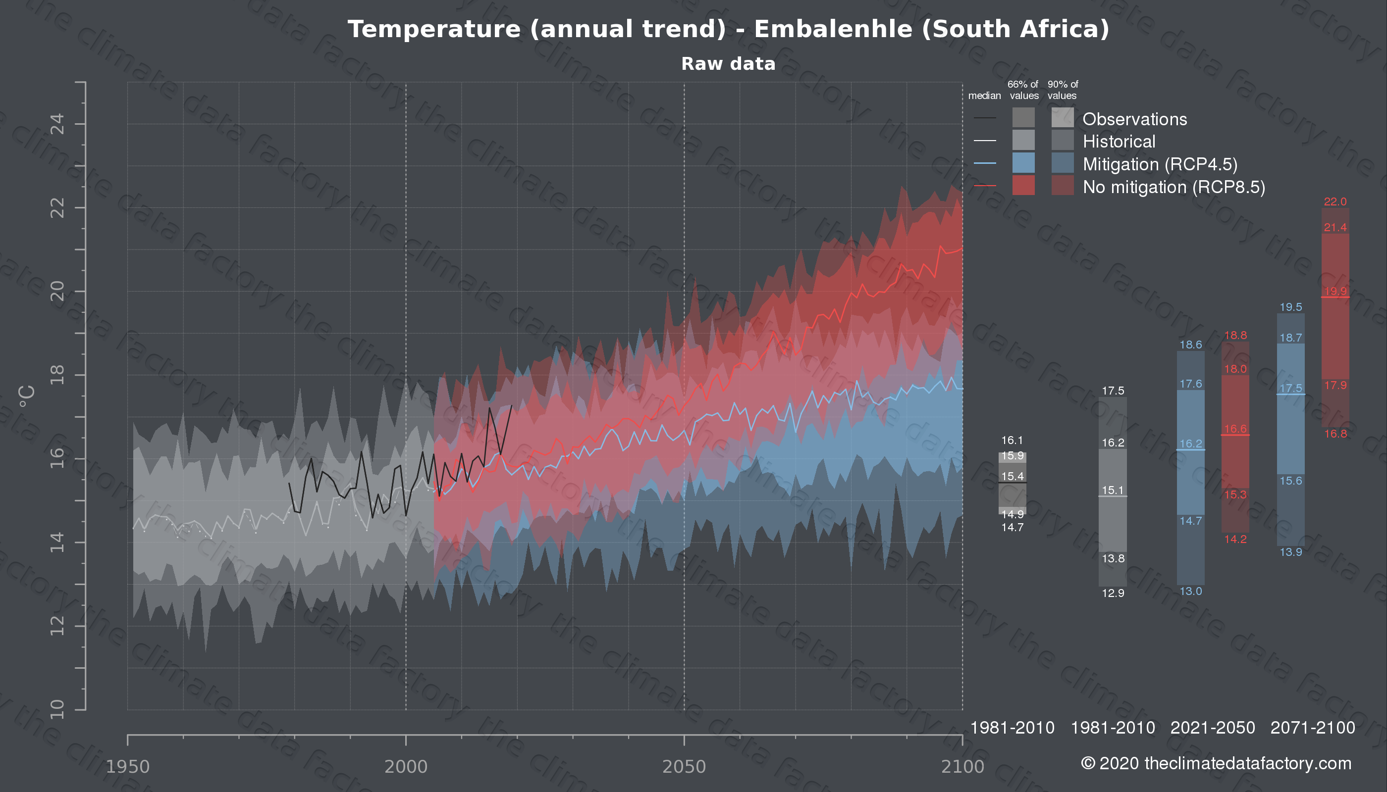 Graphic of projected temperature for Embalenhle (South Africa) under two climate change mitigation policy scenarios (RCP4.5, RCP8.5). Represented climate data are raw data from IPCC models. https://theclimatedatafactory.com