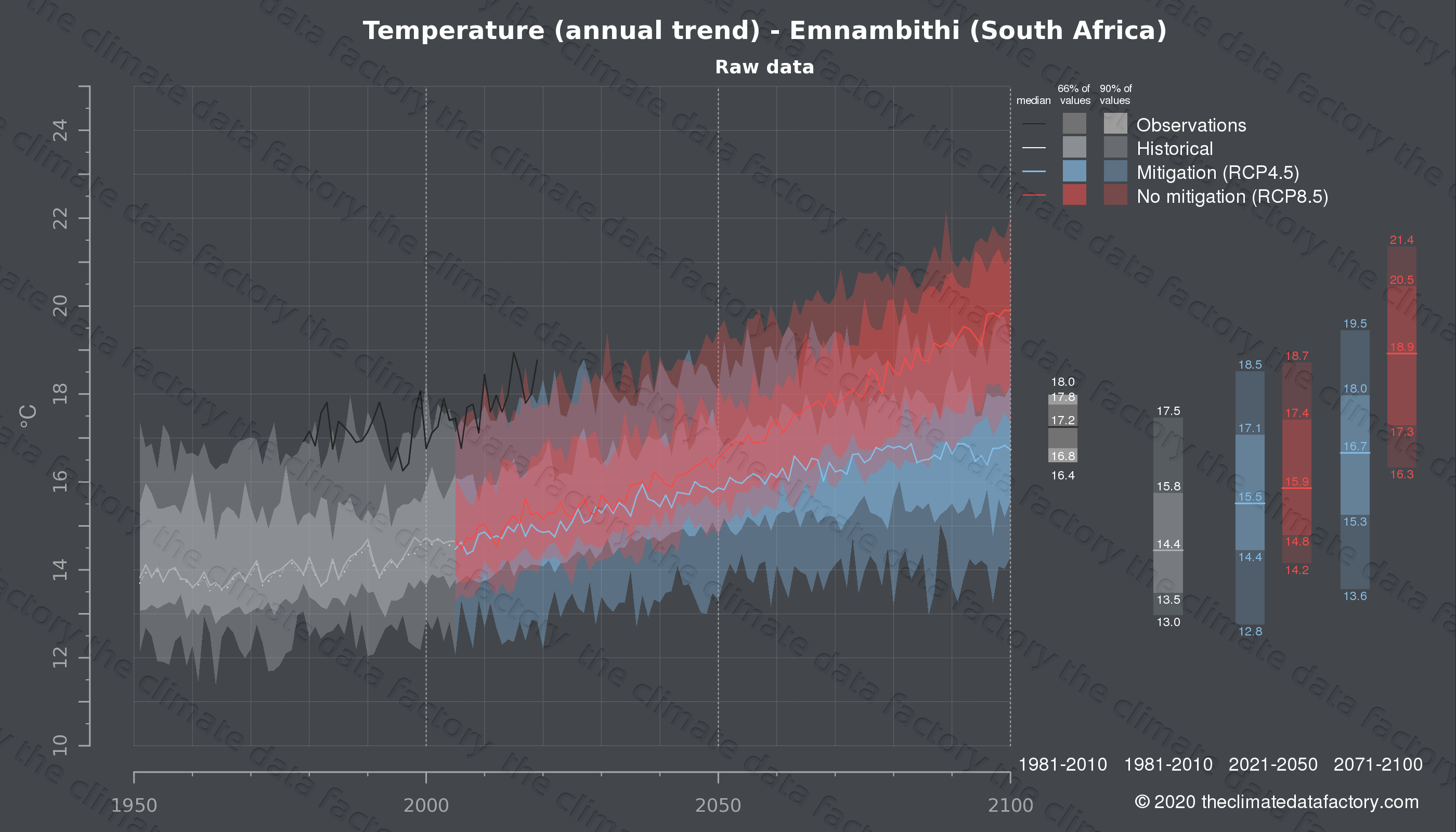 Graphic of projected temperature for Emnambithi (South Africa) under two climate change mitigation policy scenarios (RCP4.5, RCP8.5). Represented climate data are raw data from IPCC models. https://theclimatedatafactory.com