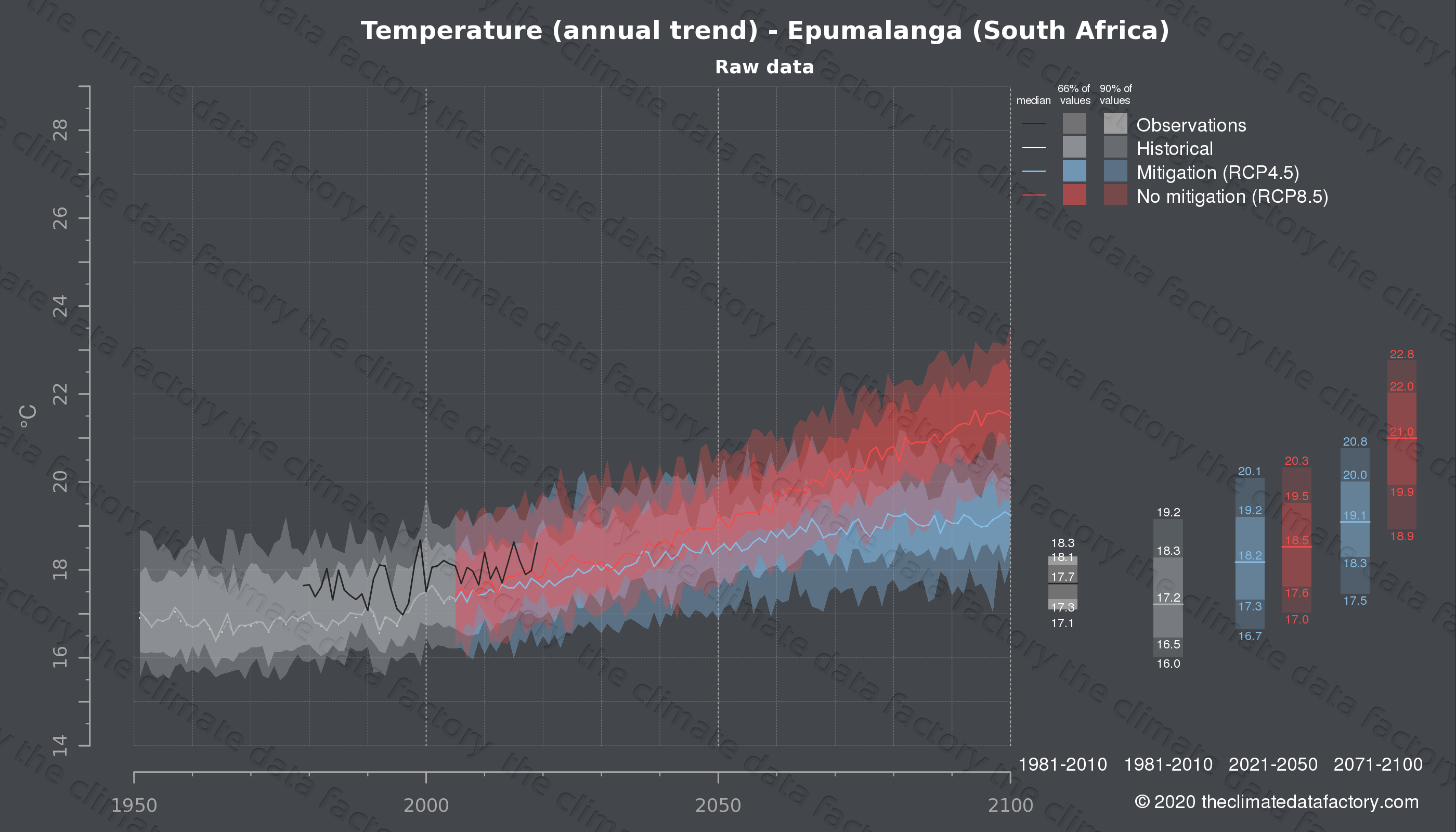 Graphic of projected temperature for Epumalanga (South Africa) under two climate change mitigation policy scenarios (RCP4.5, RCP8.5). Represented climate data are raw data from IPCC models. https://theclimatedatafactory.com