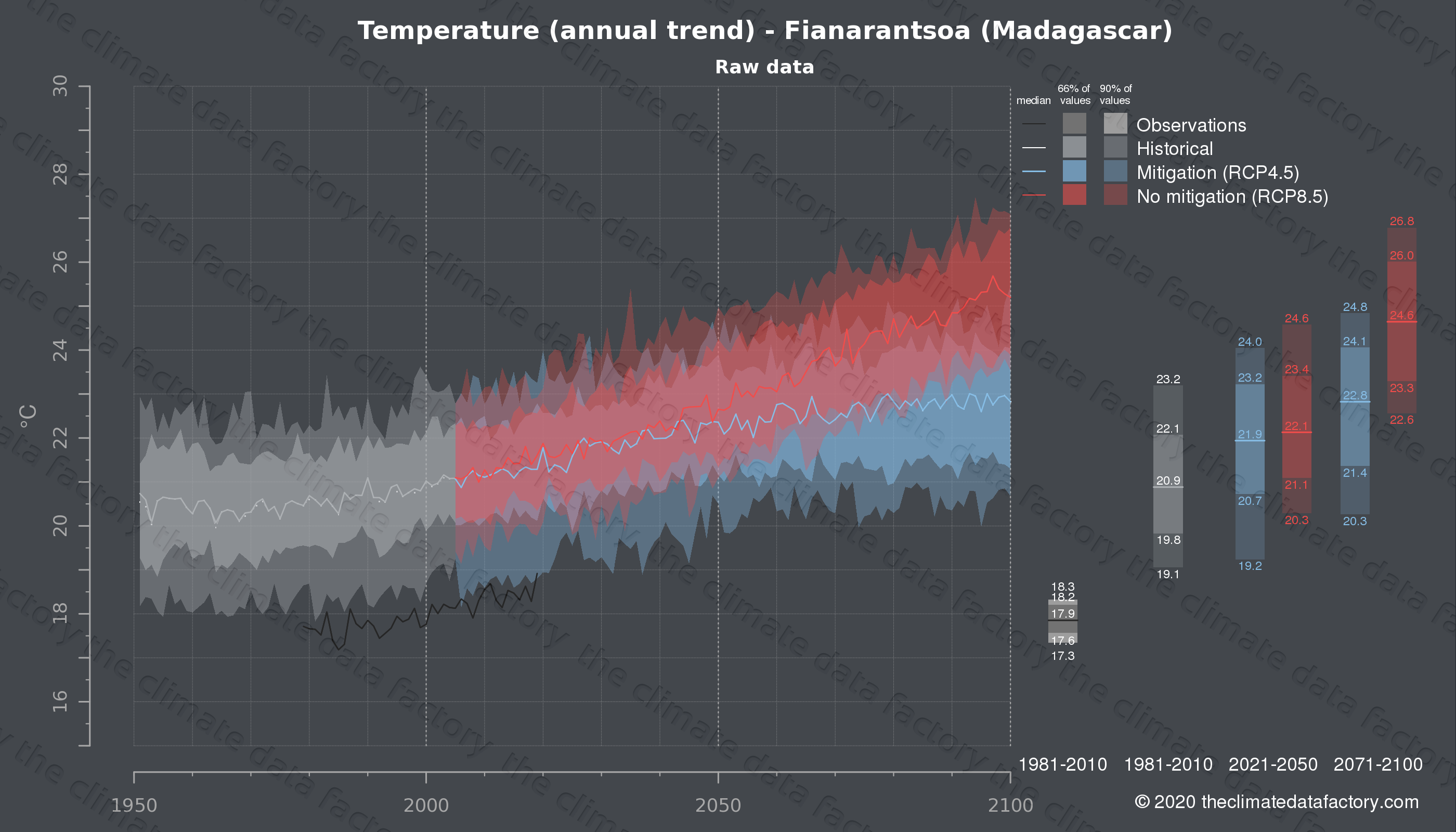 Graphic of projected temperature for Fianarantsoa (Madagascar) under two climate change mitigation policy scenarios (RCP4.5, RCP8.5). Represented climate data are raw data from IPCC models. https://theclimatedatafactory.com