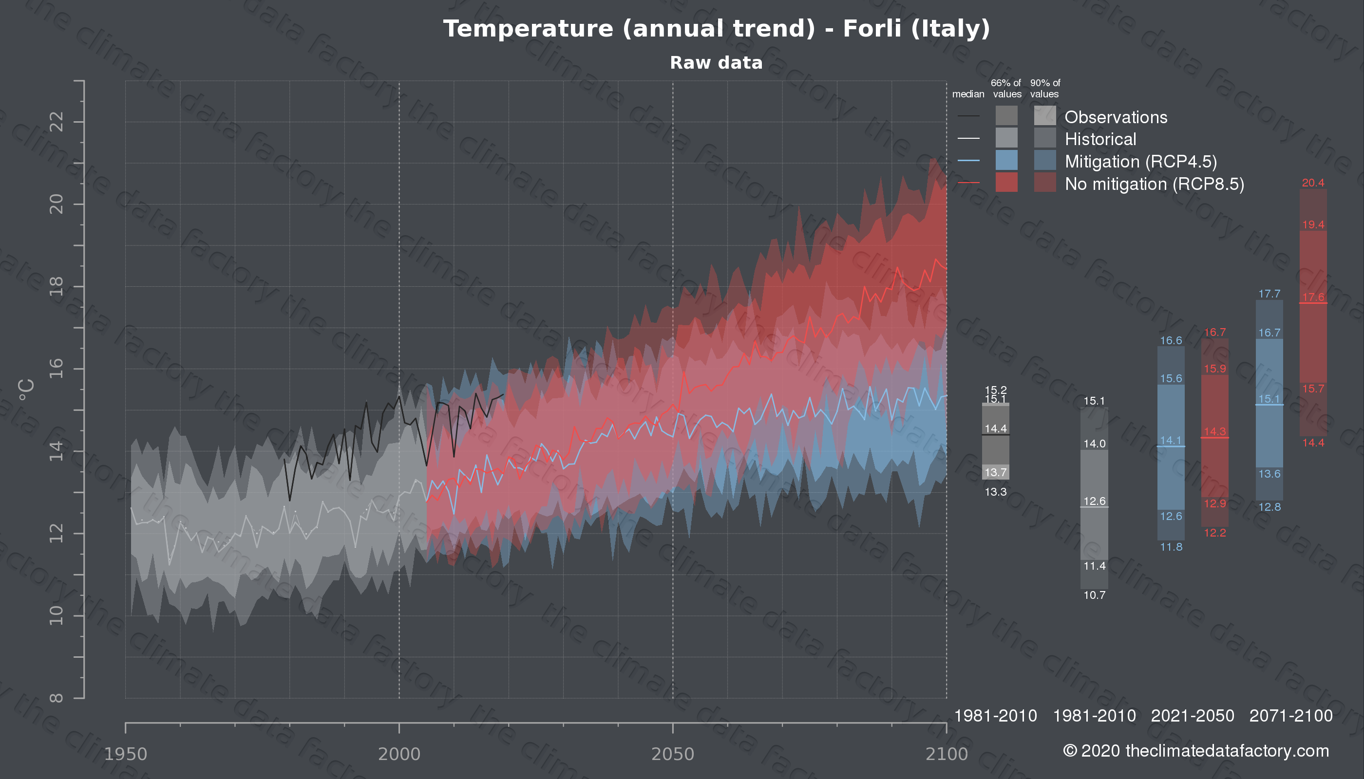 Graphic of projected temperature for Forli (Italy) under two climate change mitigation policy scenarios (RCP4.5, RCP8.5). Represented climate data are raw data from IPCC models. https://theclimatedatafactory.com