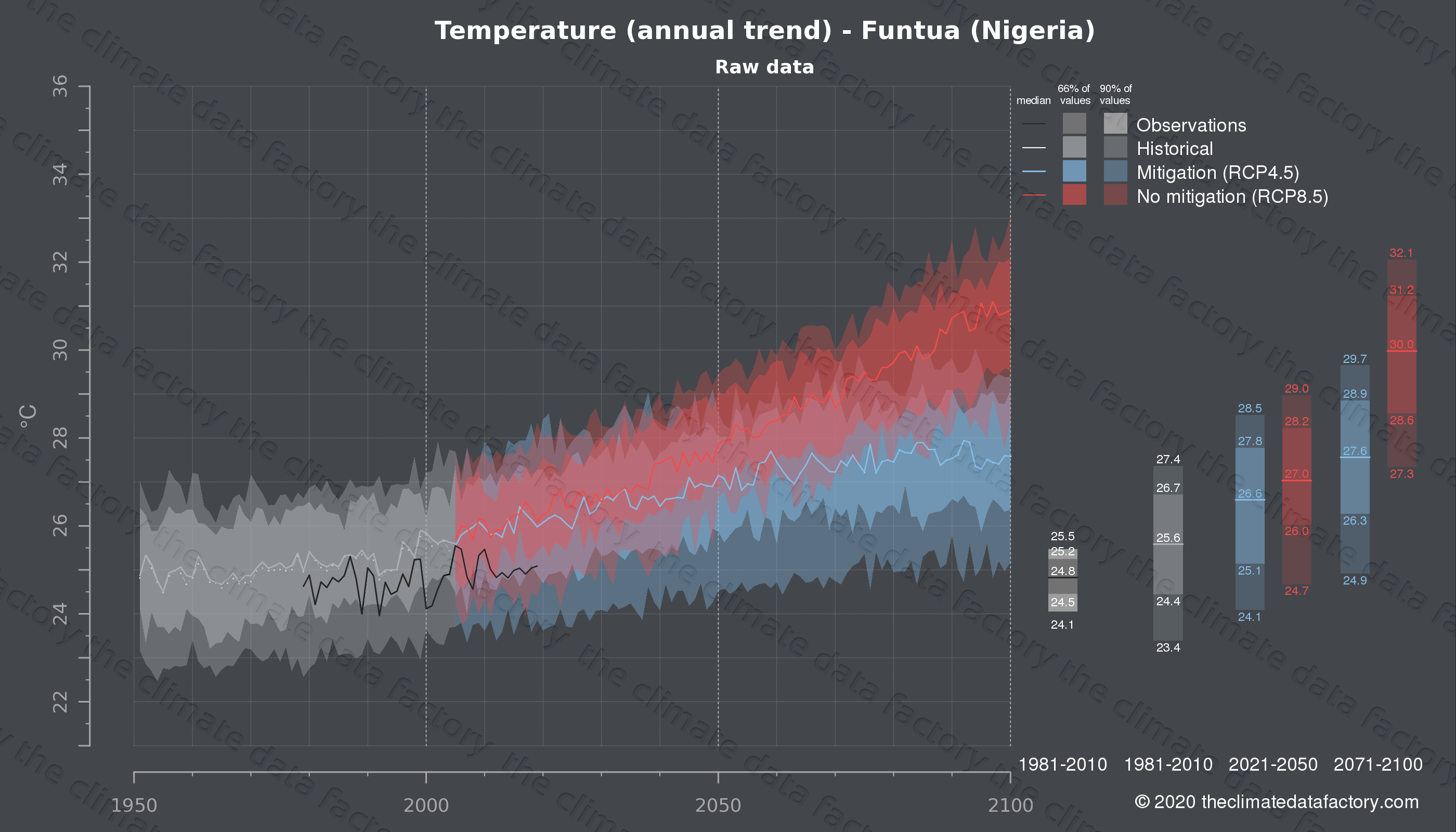 Graphic of projected temperature for Funtua (Nigeria) under two climate change mitigation policy scenarios (RCP4.5, RCP8.5). Represented climate data are raw data from IPCC models. https://theclimatedatafactory.com