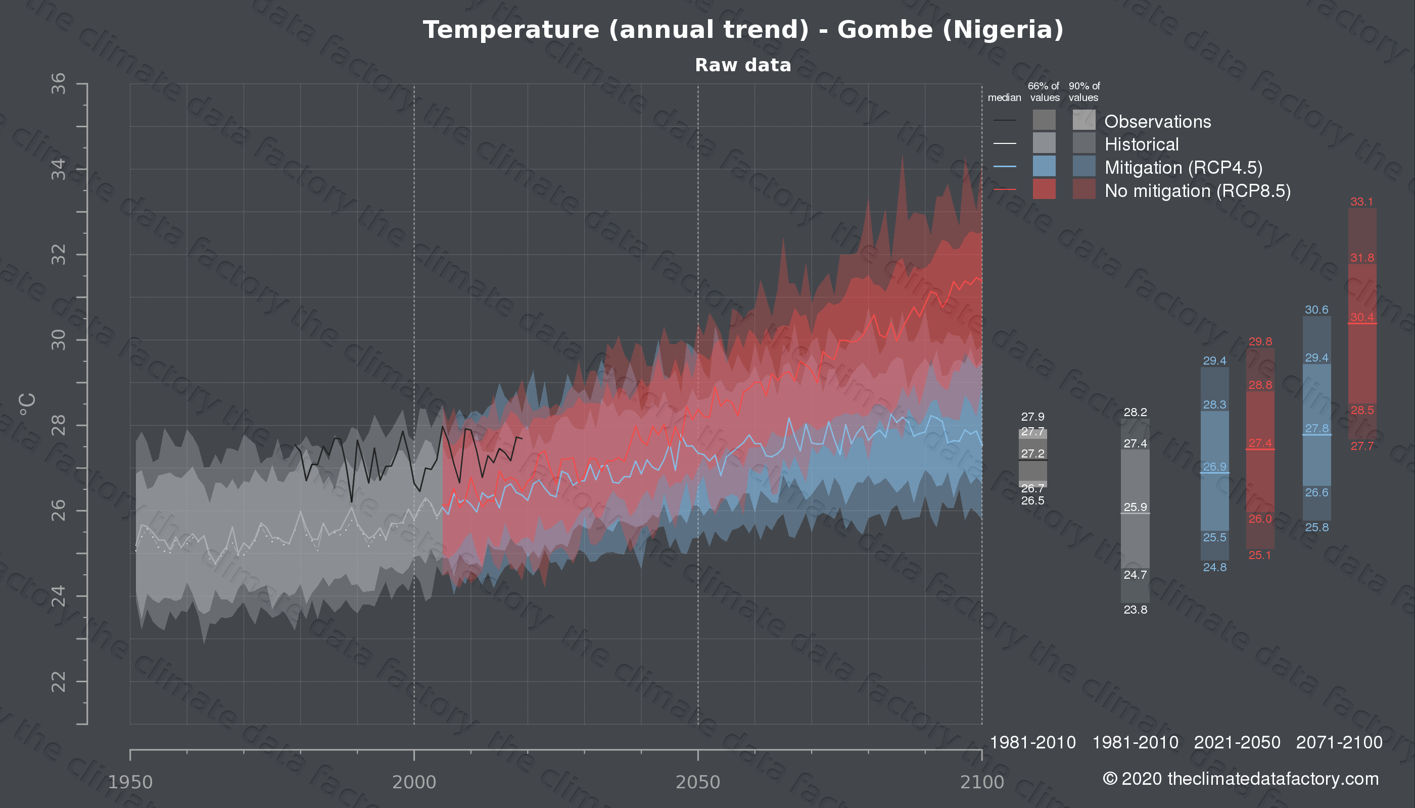 Graphic of projected temperature for Gombe (Nigeria) under two climate change mitigation policy scenarios (RCP4.5, RCP8.5). Represented climate data are raw data from IPCC models. https://theclimatedatafactory.com