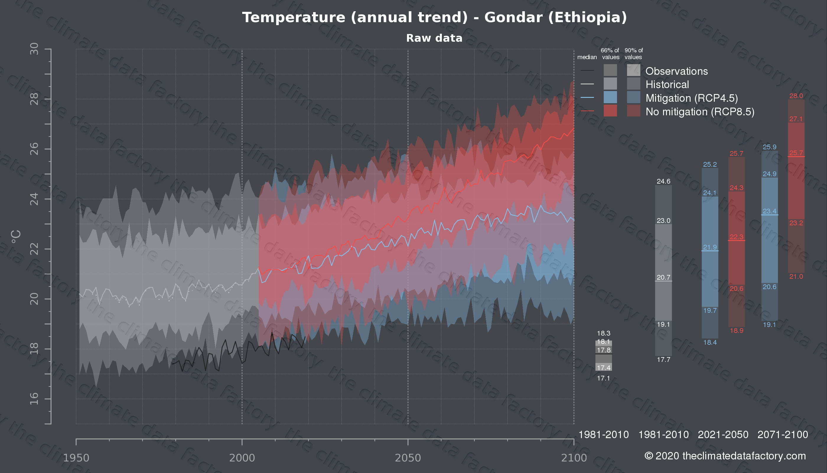 Graphic of projected temperature for Gondar (Ethiopia) under two climate change mitigation policy scenarios (RCP4.5, RCP8.5). Represented climate data are raw data from IPCC models. https://theclimatedatafactory.com