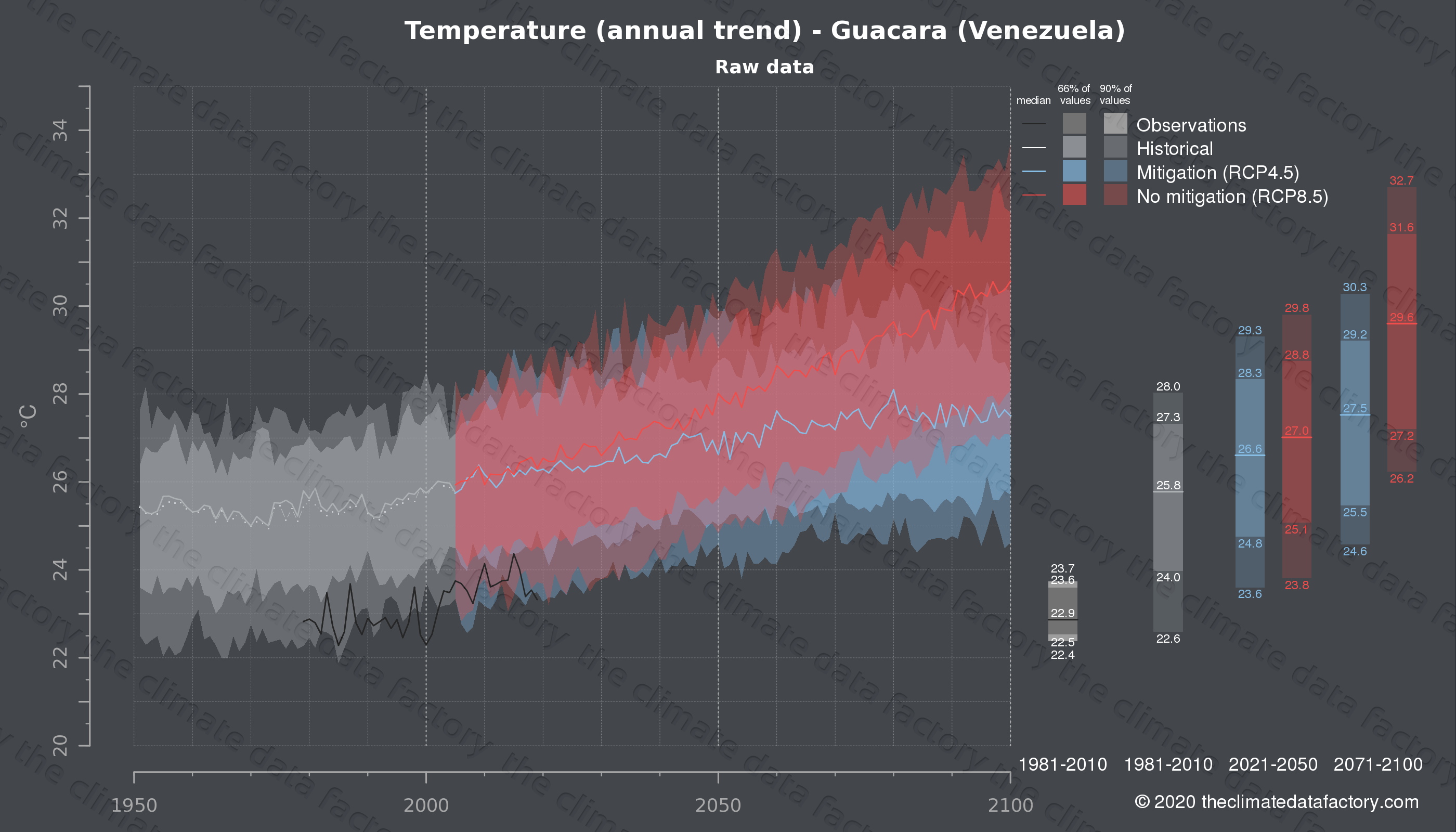 Graphic of projected temperature for Guacara (Venezuela) under two climate change mitigation policy scenarios (RCP4.5, RCP8.5). Represented climate data are raw data from IPCC models. https://theclimatedatafactory.com