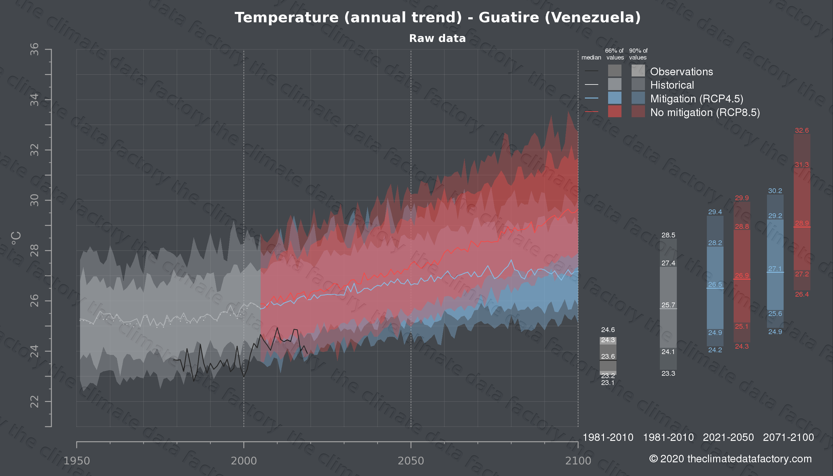 Graphic of projected temperature for Guatire (Venezuela) under two climate change mitigation policy scenarios (RCP4.5, RCP8.5). Represented climate data are raw data from IPCC models. https://theclimatedatafactory.com