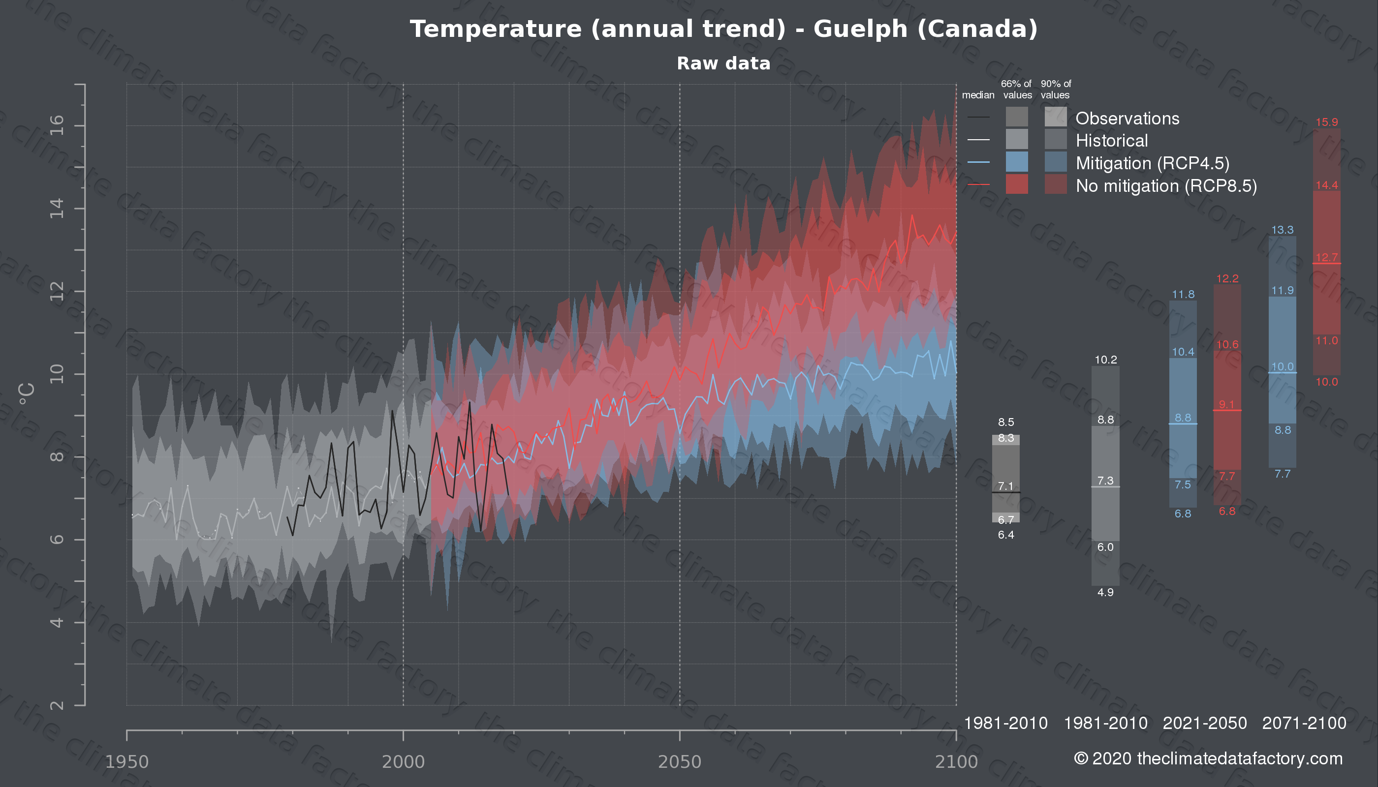 Graphic of projected temperature for Guelph (Canada) under two climate change mitigation policy scenarios (RCP4.5, RCP8.5). Represented climate data are raw data from IPCC models. https://theclimatedatafactory.com