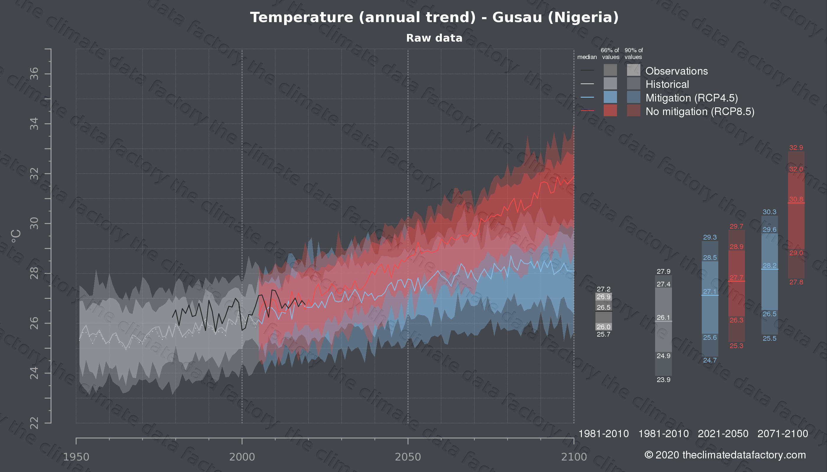 Graphic of projected temperature for Gusau (Nigeria) under two climate change mitigation policy scenarios (RCP4.5, RCP8.5). Represented climate data are raw data from IPCC models. https://theclimatedatafactory.com