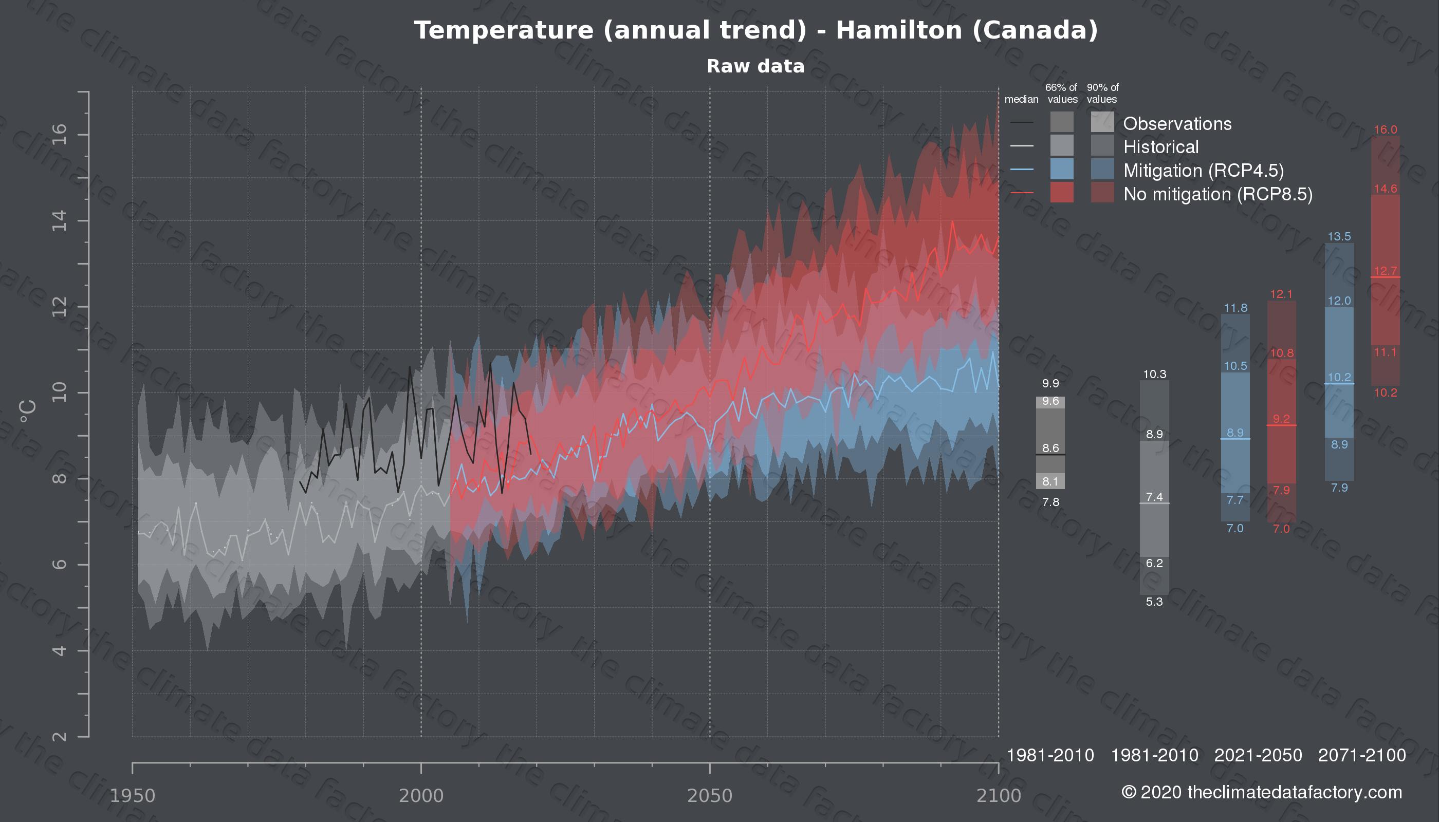 Graphic of projected temperature for Hamilton (Canada) under two climate change mitigation policy scenarios (RCP4.5, RCP8.5). Represented climate data are raw data from IPCC models. https://theclimatedatafactory.com