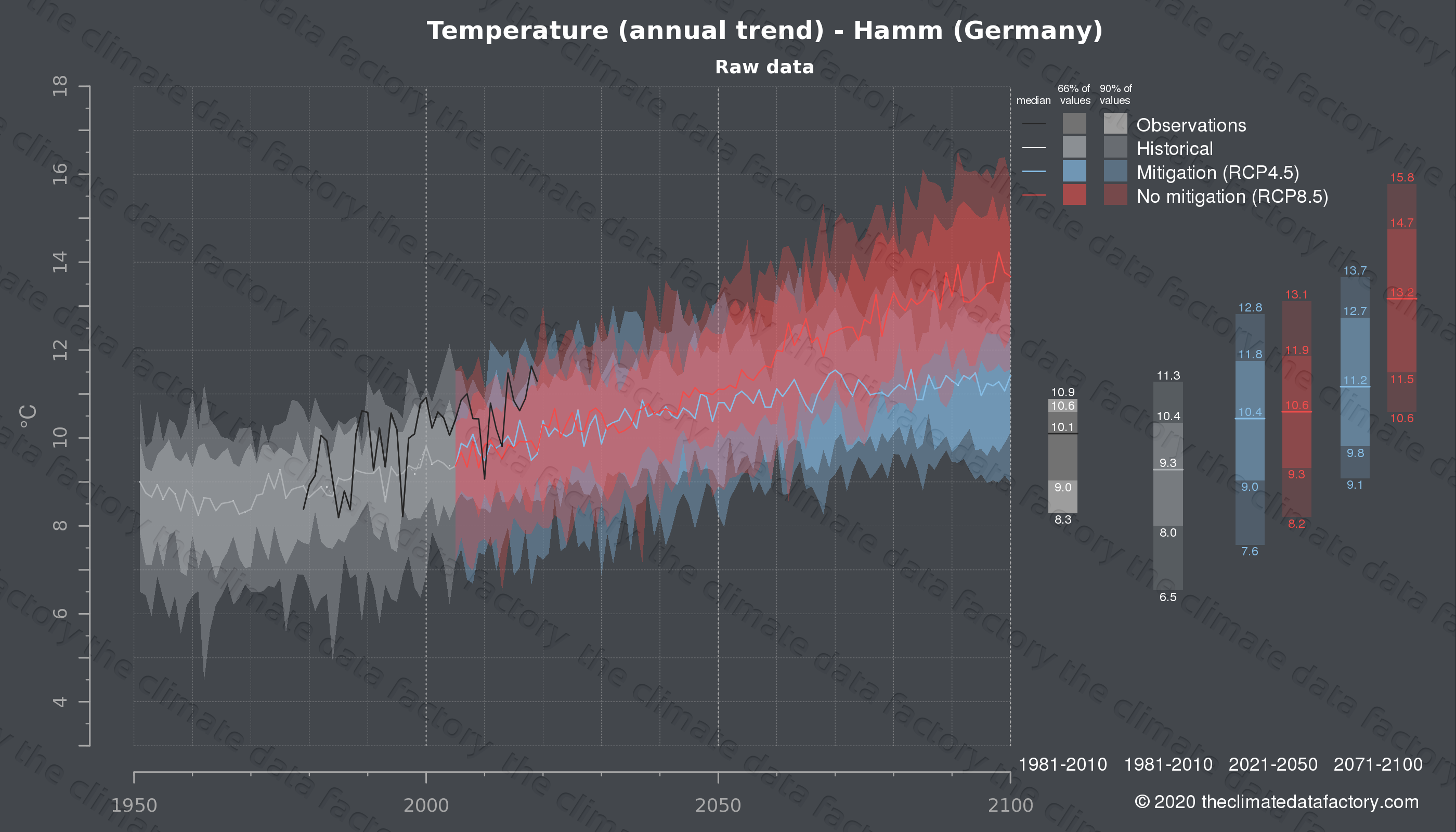 Graphic of projected temperature for Hamm (Germany) under two climate change mitigation policy scenarios (RCP4.5, RCP8.5). Represented climate data are raw data from IPCC models. https://theclimatedatafactory.com