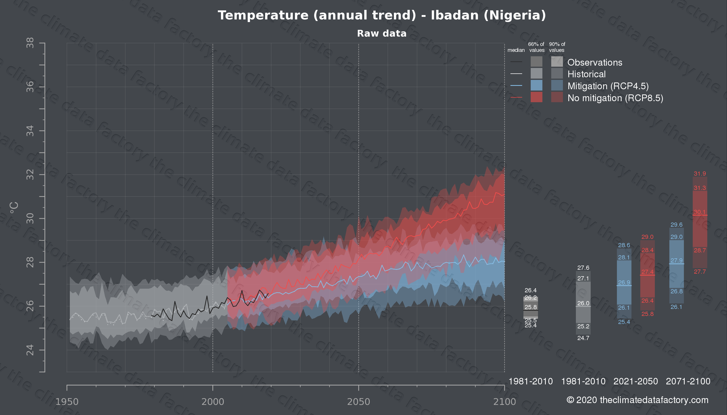 Graphic of projected temperature for Ibadan (Nigeria) under two climate change mitigation policy scenarios (RCP4.5, RCP8.5). Represented climate data are raw data from IPCC models. https://theclimatedatafactory.com