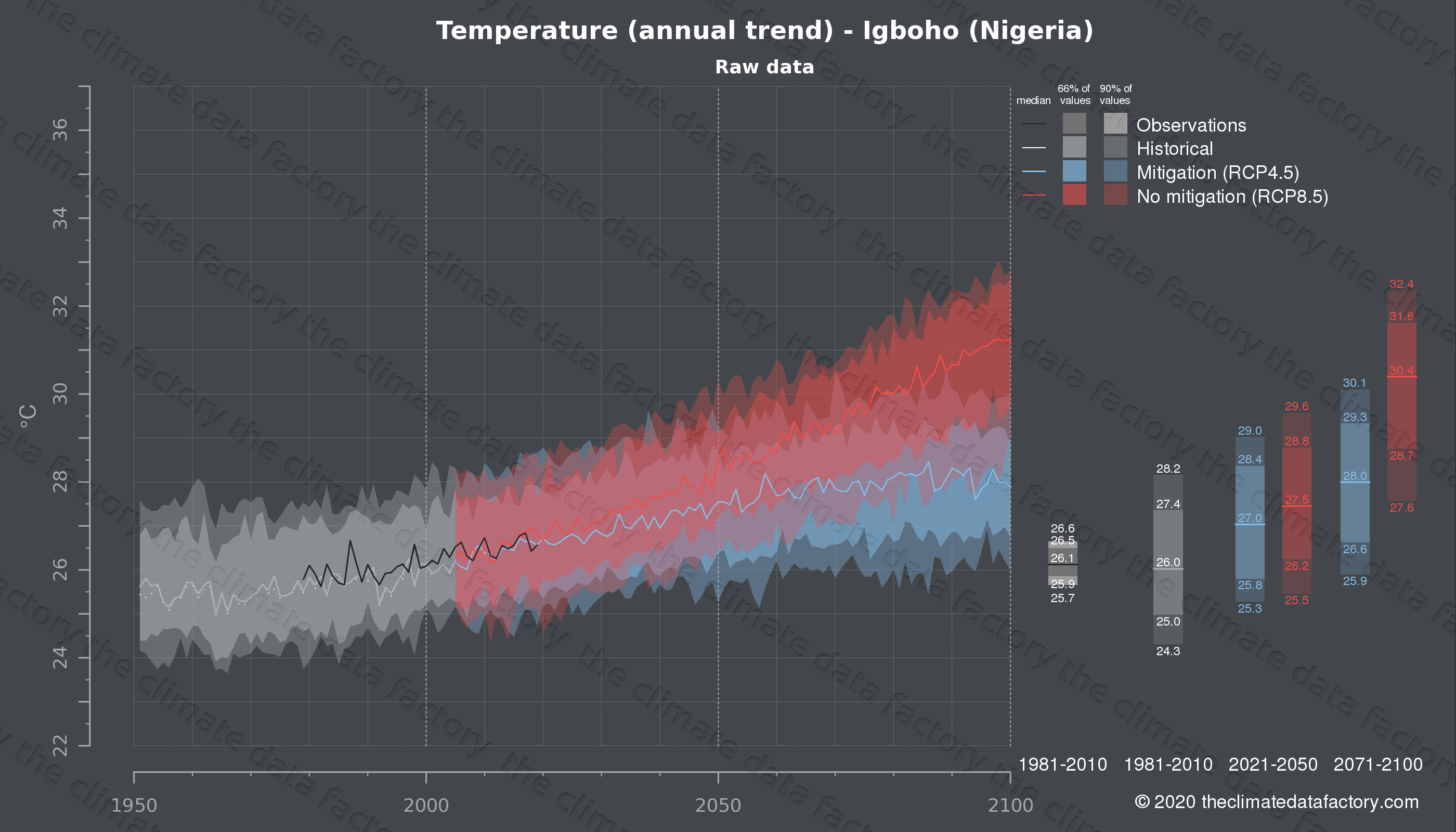 Graphic of projected temperature for Igboho (Nigeria) under two climate change mitigation policy scenarios (RCP4.5, RCP8.5). Represented climate data are raw data from IPCC models. https://theclimatedatafactory.com
