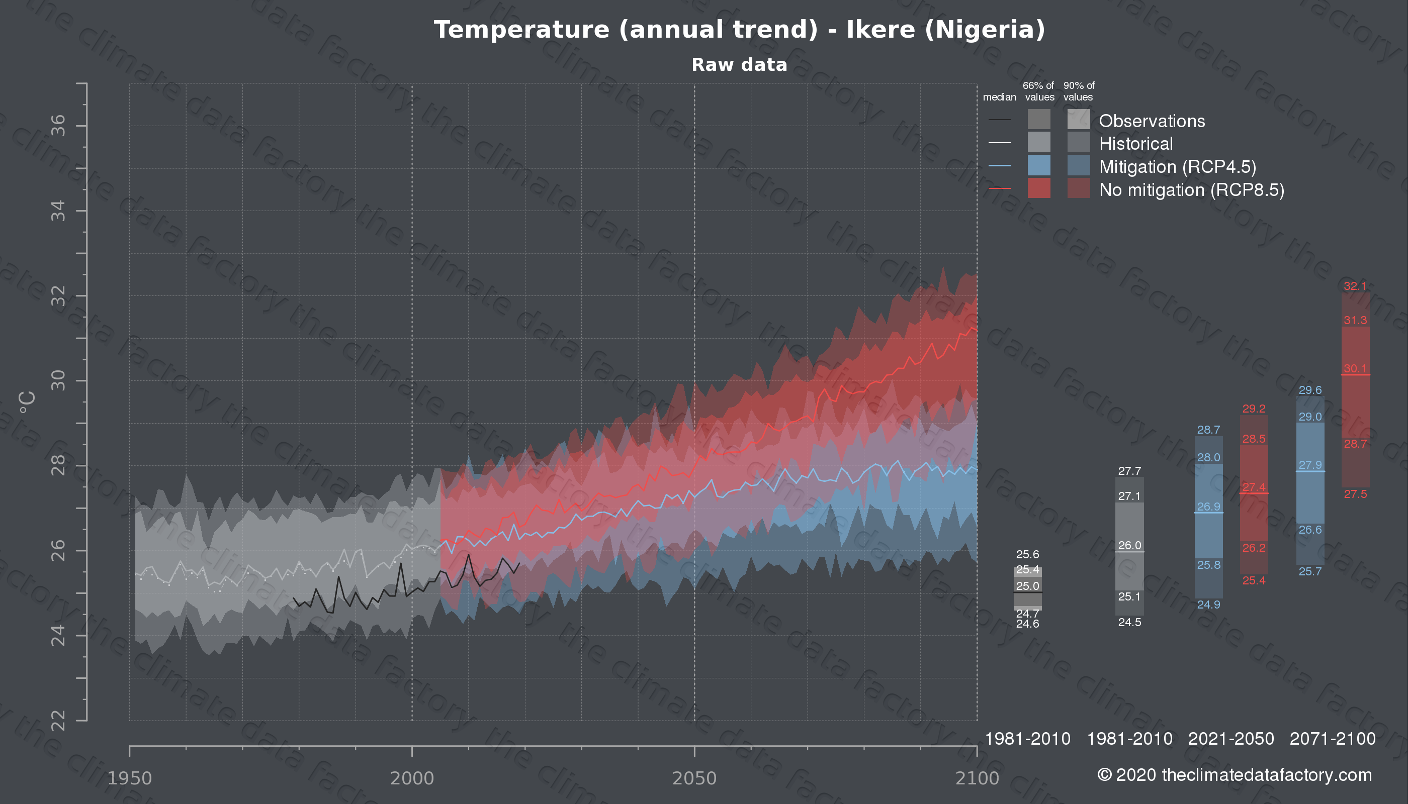 Graphic of projected temperature for Ikere (Nigeria) under two climate change mitigation policy scenarios (RCP4.5, RCP8.5). Represented climate data are raw data from IPCC models. https://theclimatedatafactory.com