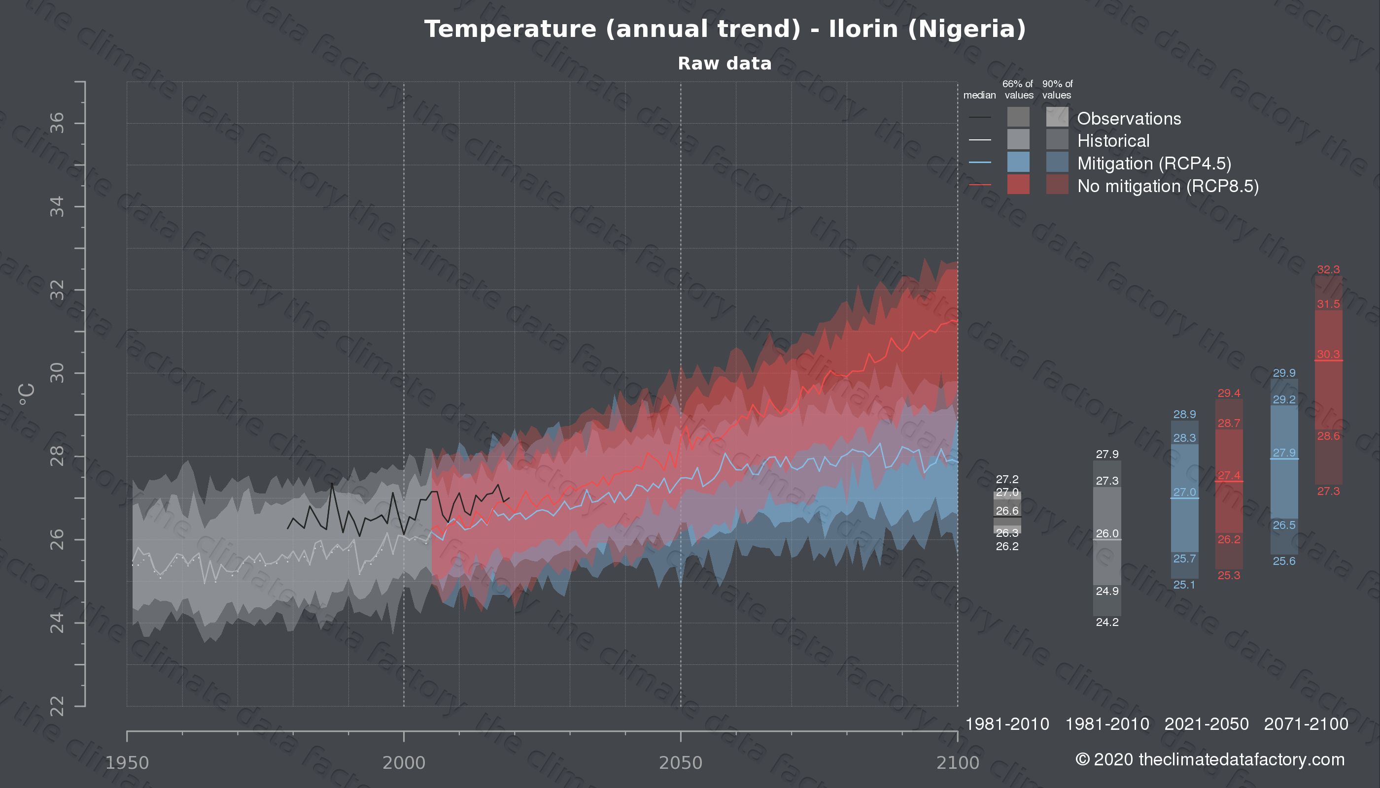 Graphic of projected temperature for Ilorin (Nigeria) under two climate change mitigation policy scenarios (RCP4.5, RCP8.5). Represented climate data are raw data from IPCC models. https://theclimatedatafactory.com