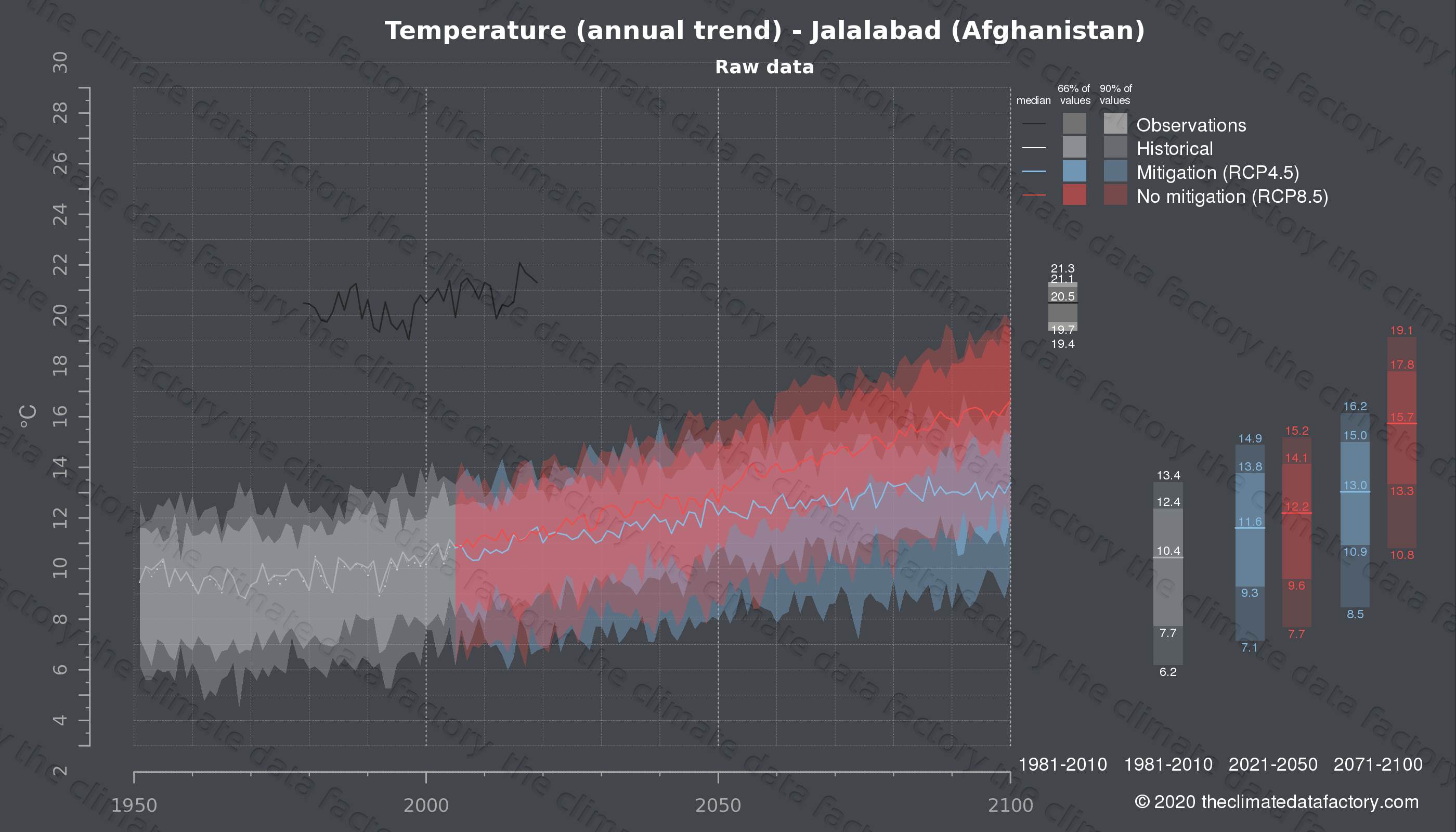 Graphic of projected temperature for Jalalabad (Afghanistan) under two climate change mitigation policy scenarios (RCP4.5, RCP8.5). Represented climate data are raw data from IPCC models. https://theclimatedatafactory.com