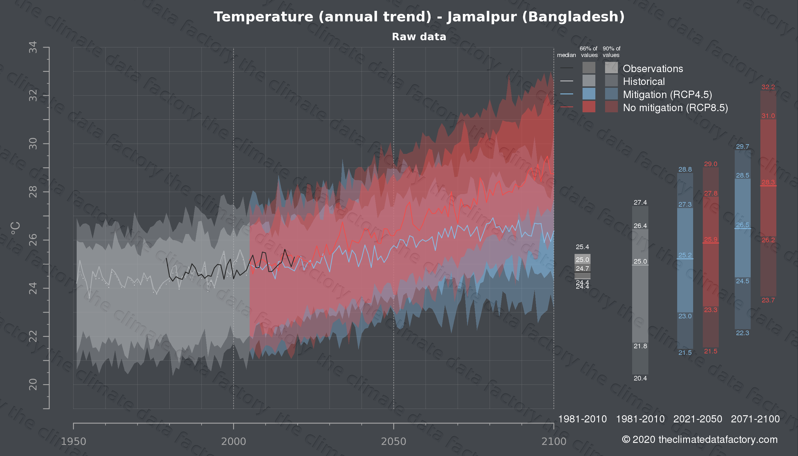 Graphic of projected temperature for Jamalpur (Bangladesh) under two climate change mitigation policy scenarios (RCP4.5, RCP8.5). Represented climate data are raw data from IPCC models. https://theclimatedatafactory.com