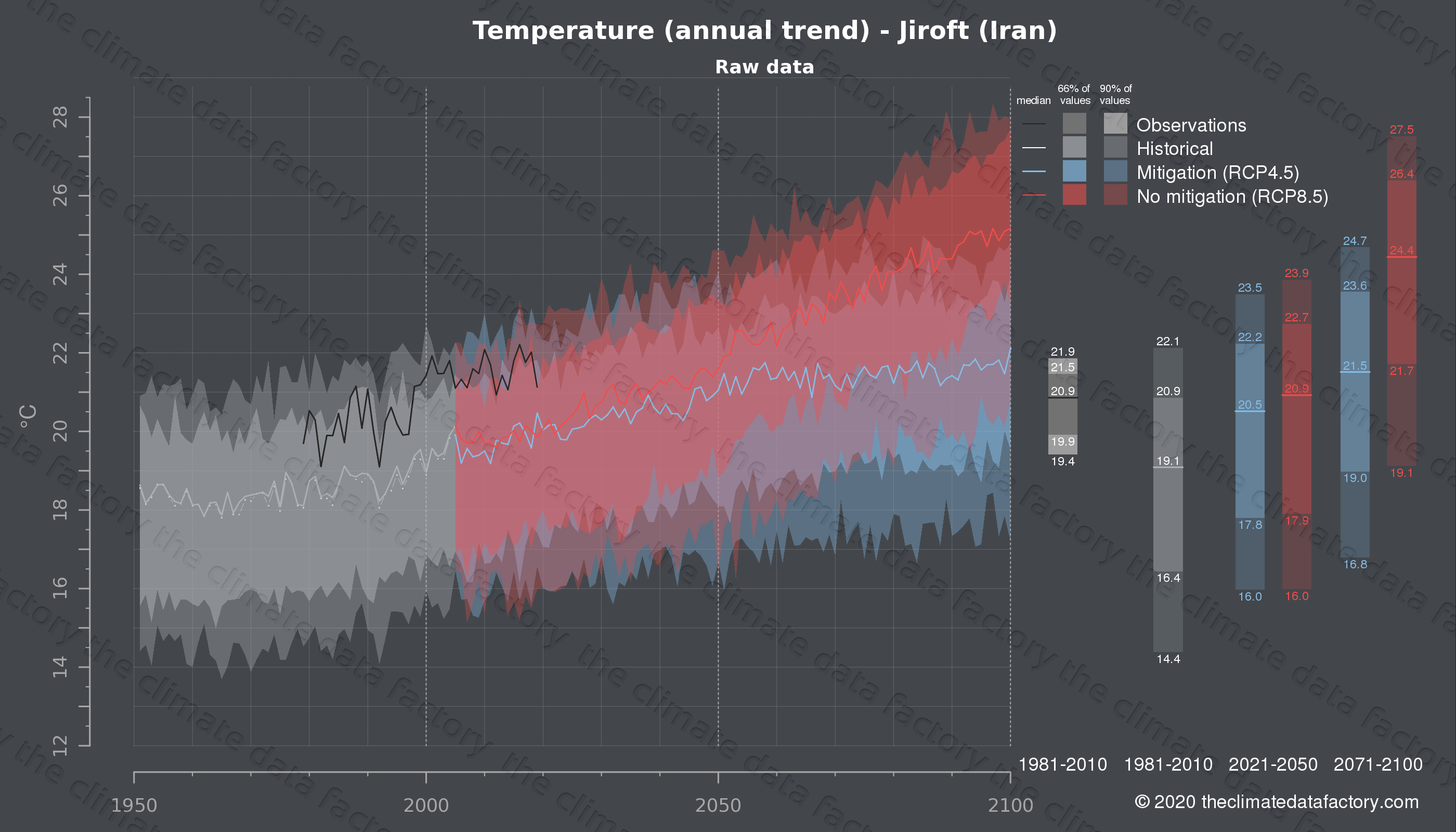 Graphic of projected temperature for Jiroft (Iran) under two climate change mitigation policy scenarios (RCP4.5, RCP8.5). Represented climate data are raw data from IPCC models. https://theclimatedatafactory.com