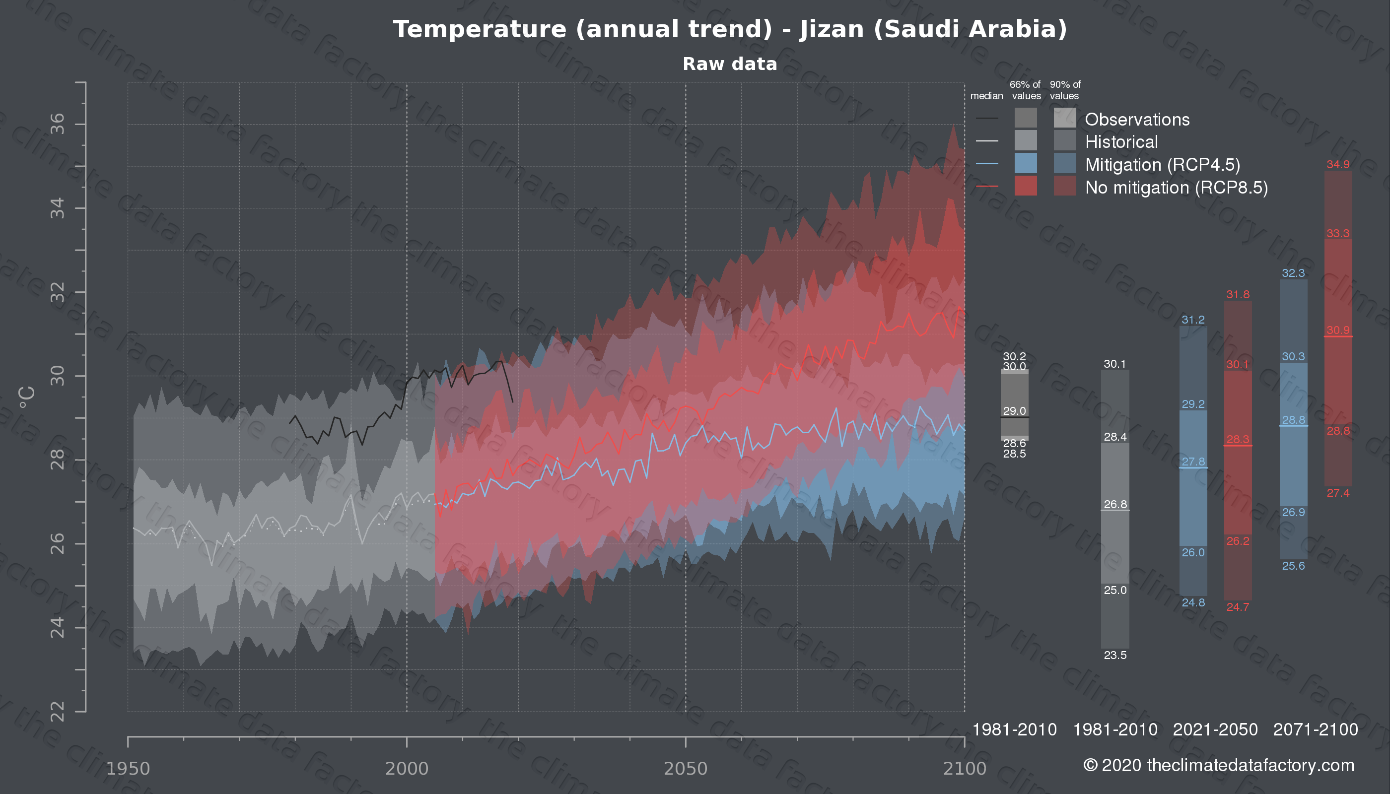 Graphic of projected temperature for Jizan (Saudi Arabia) under two climate change mitigation policy scenarios (RCP4.5, RCP8.5). Represented climate data are raw data from IPCC models. https://theclimatedatafactory.com