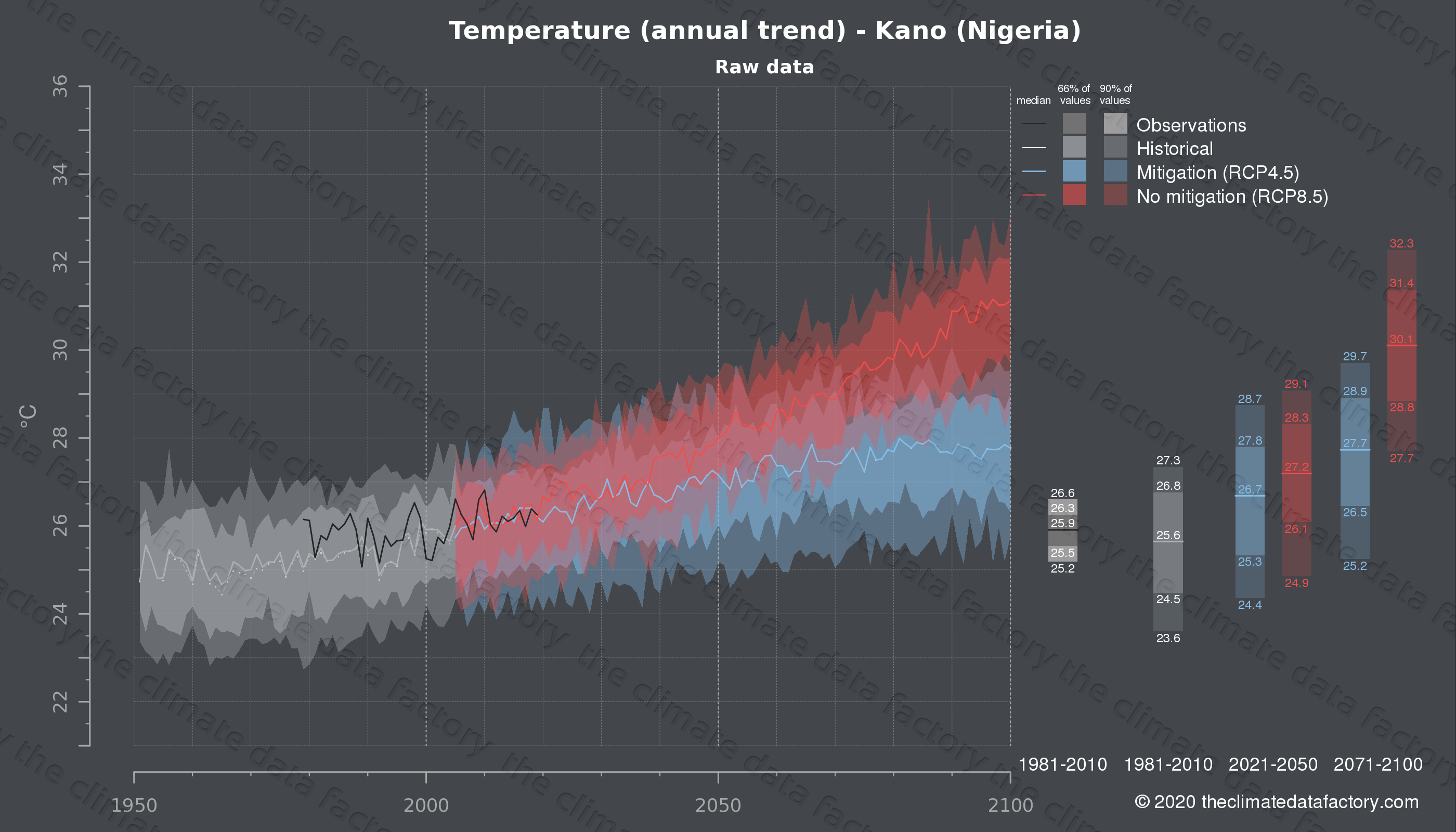 Graphic of projected temperature for Kano (Nigeria) under two climate change mitigation policy scenarios (RCP4.5, RCP8.5). Represented climate data are raw data from IPCC models. https://theclimatedatafactory.com
