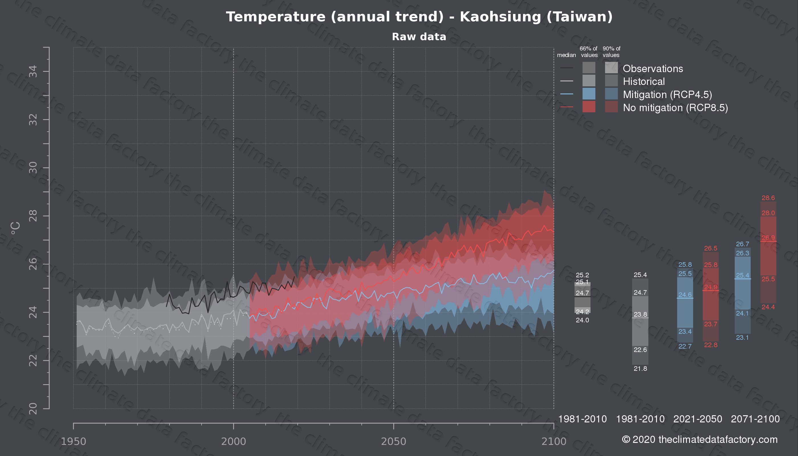 Graphic of projected temperature for Kaohsiung (Taiwan) under two climate change mitigation policy scenarios (RCP4.5, RCP8.5). Represented climate data are raw data from IPCC models. https://theclimatedatafactory.com