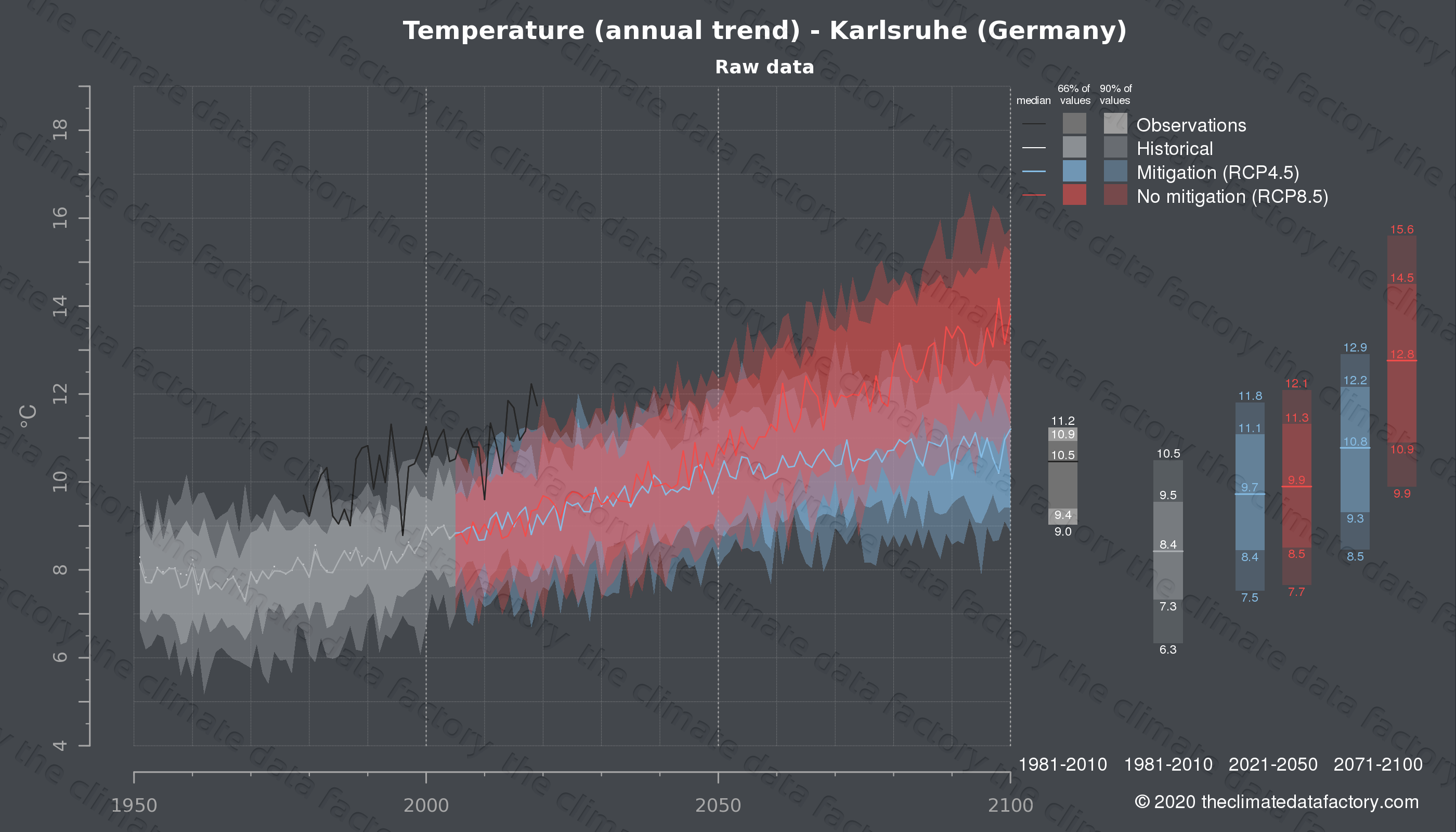 Graphic of projected temperature for Karlsruhe (Germany) under two climate change mitigation policy scenarios (RCP4.5, RCP8.5). Represented climate data are raw data from IPCC models. https://theclimatedatafactory.com