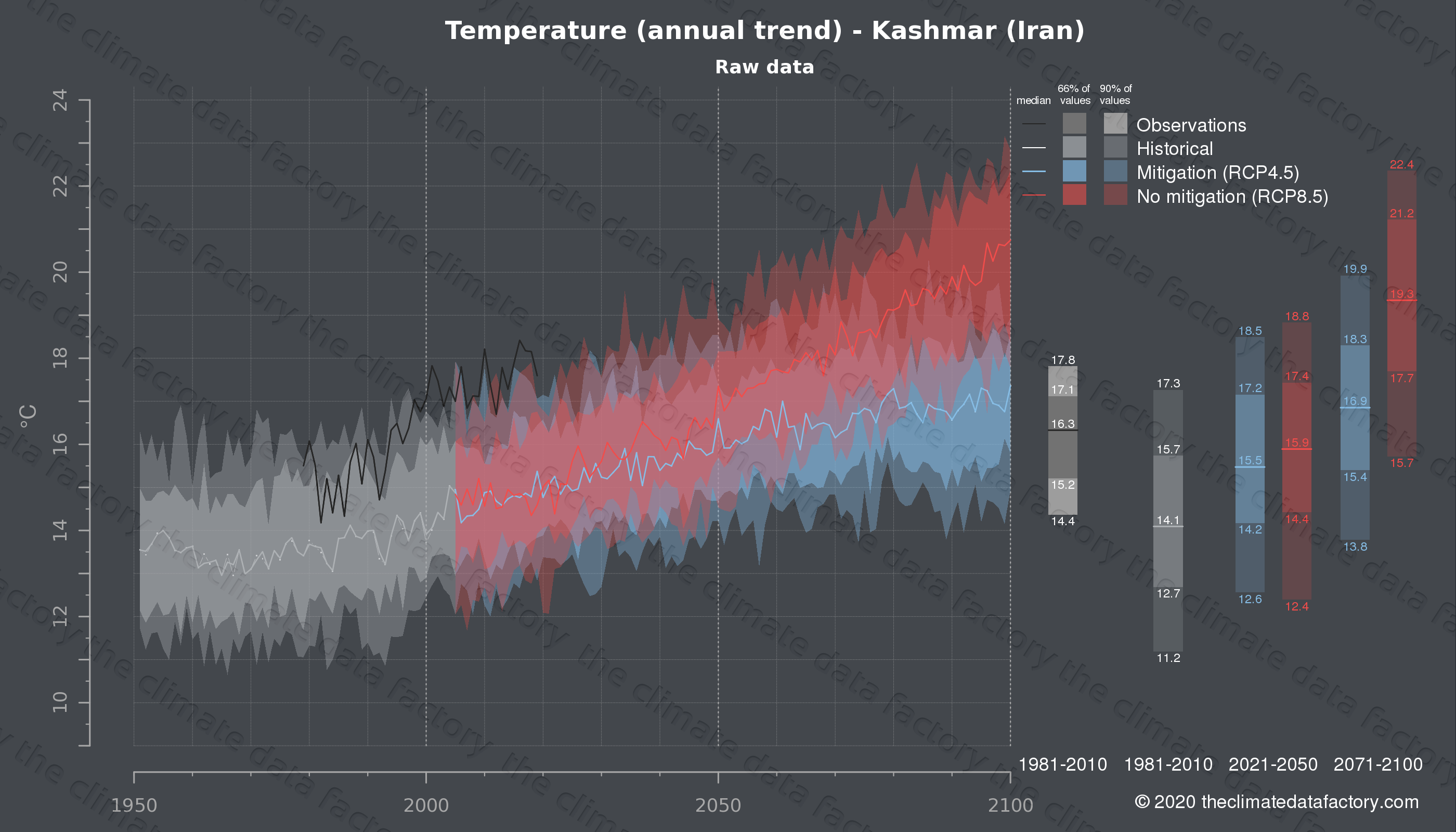 Graphic of projected temperature for Kashmar (Iran) under two climate change mitigation policy scenarios (RCP4.5, RCP8.5). Represented climate data are raw data from IPCC models. https://theclimatedatafactory.com