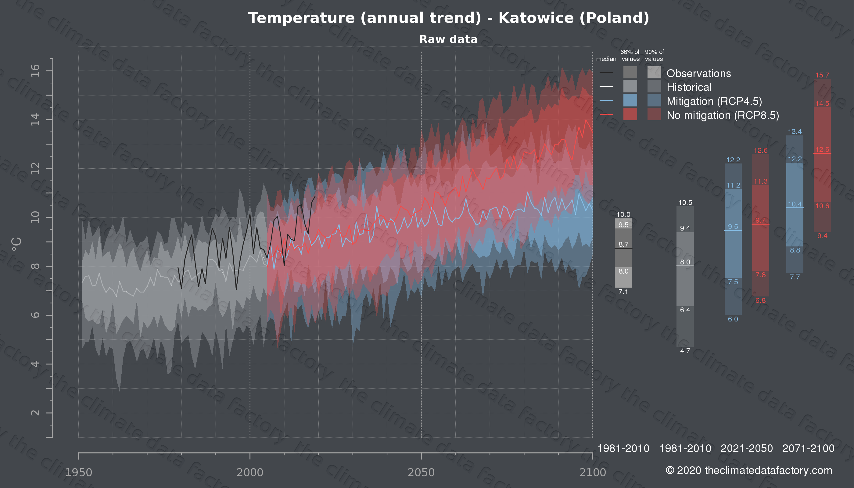 Graphic of projected temperature for Katowice (Poland) under two climate change mitigation policy scenarios (RCP4.5, RCP8.5). Represented climate data are raw data from IPCC models. https://theclimatedatafactory.com